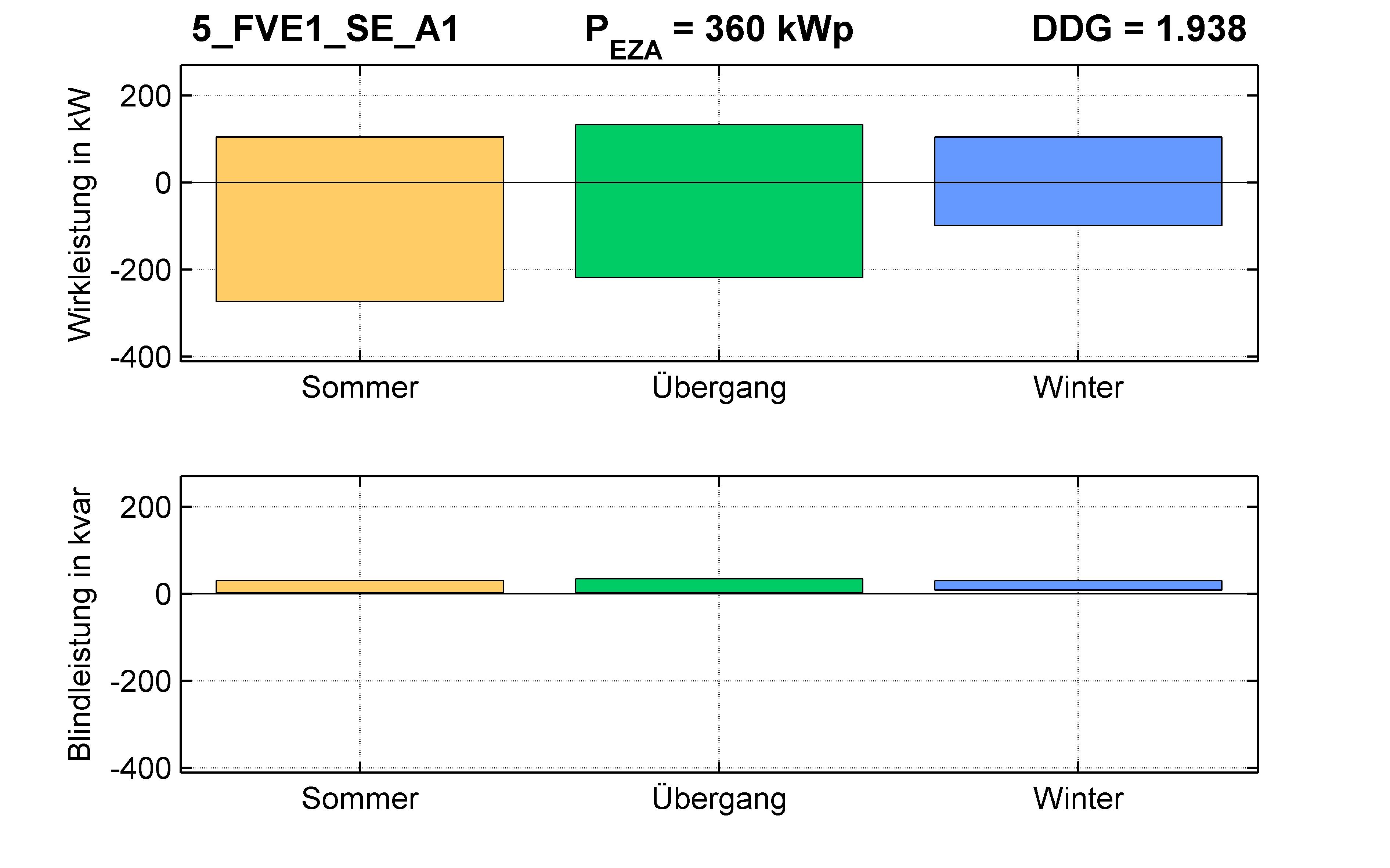 FVE1 | STATION (SE) A1 | PQ-Bilanz