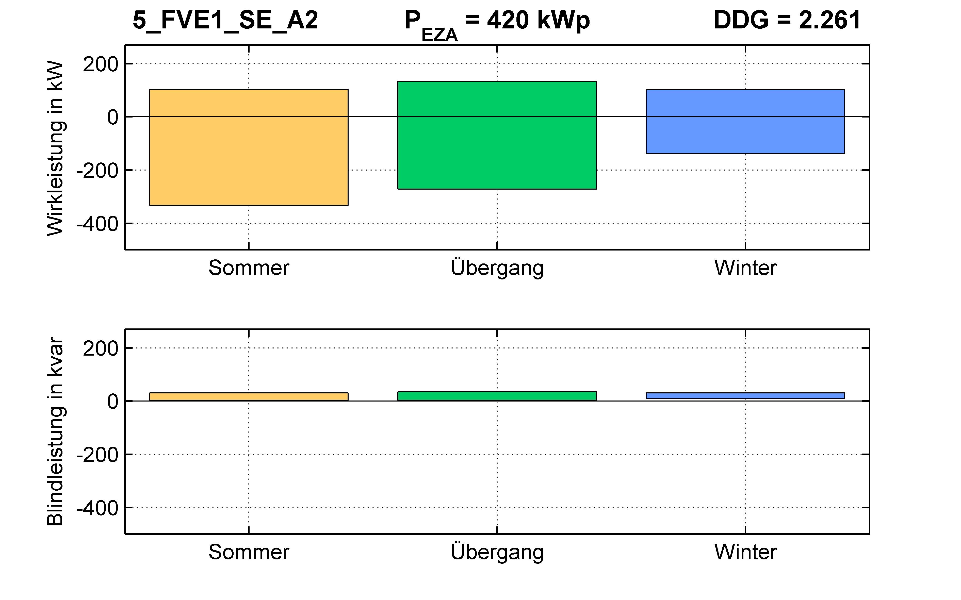 FVE1 | STATION (SE) A2 | PQ-Bilanz