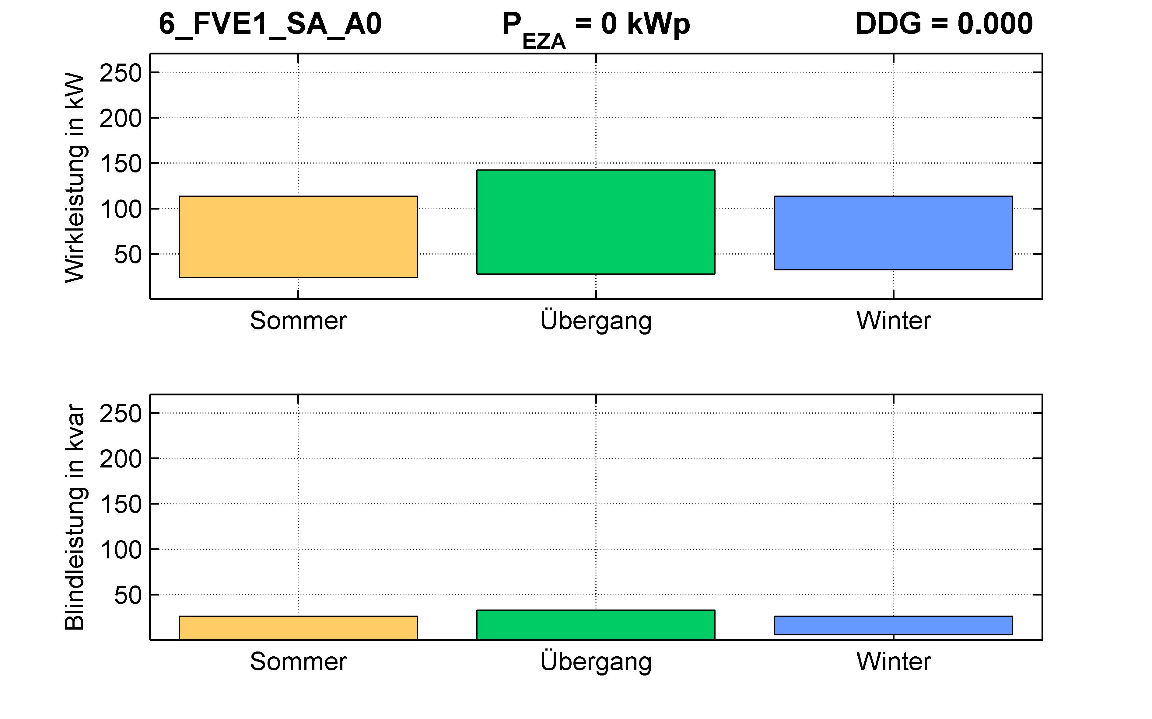 FVE1 | Q-Regelung (SA) A0 | PQ-Bilanz