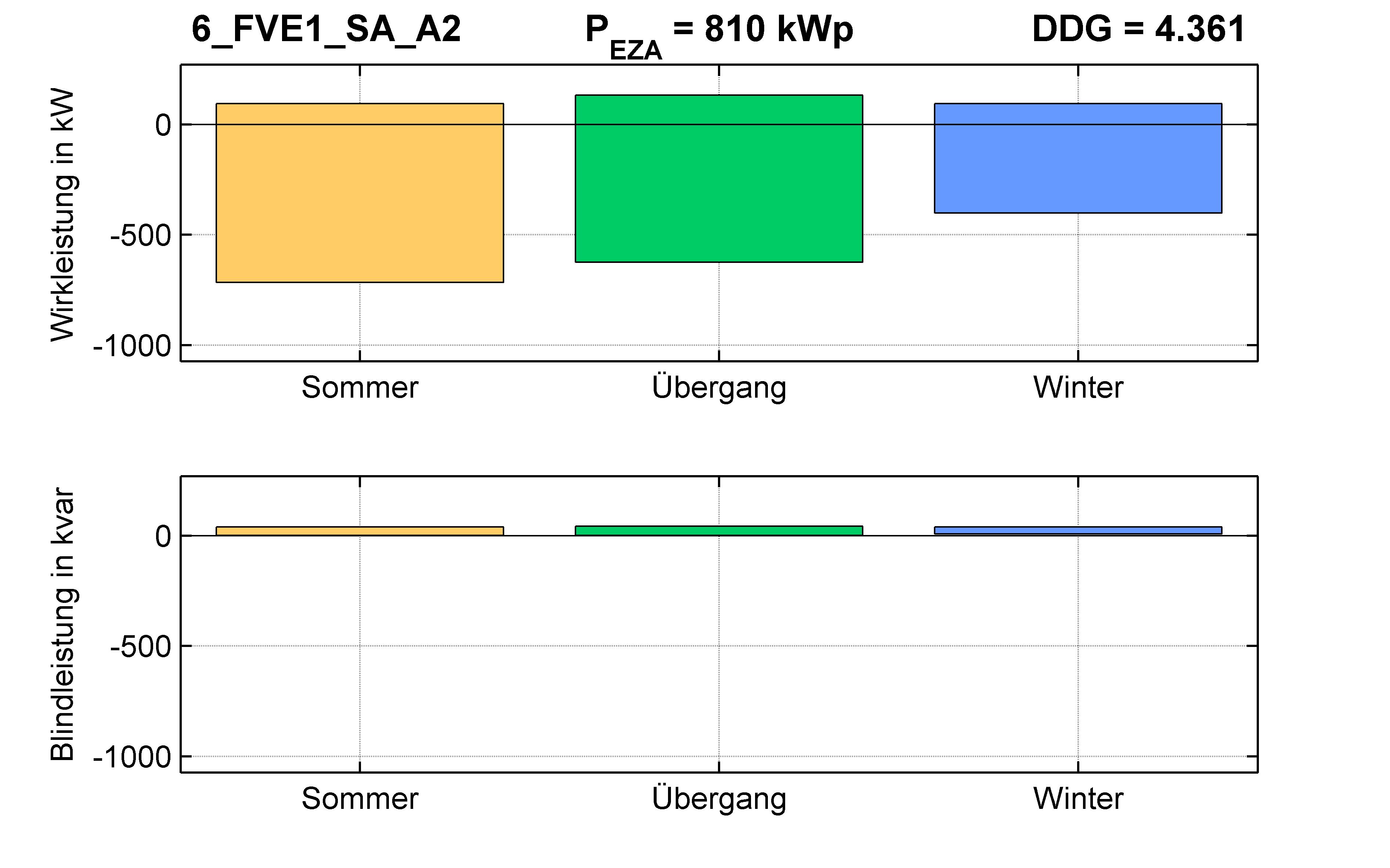 FVE1 | Q-Regelung (SA) A2 | PQ-Bilanz