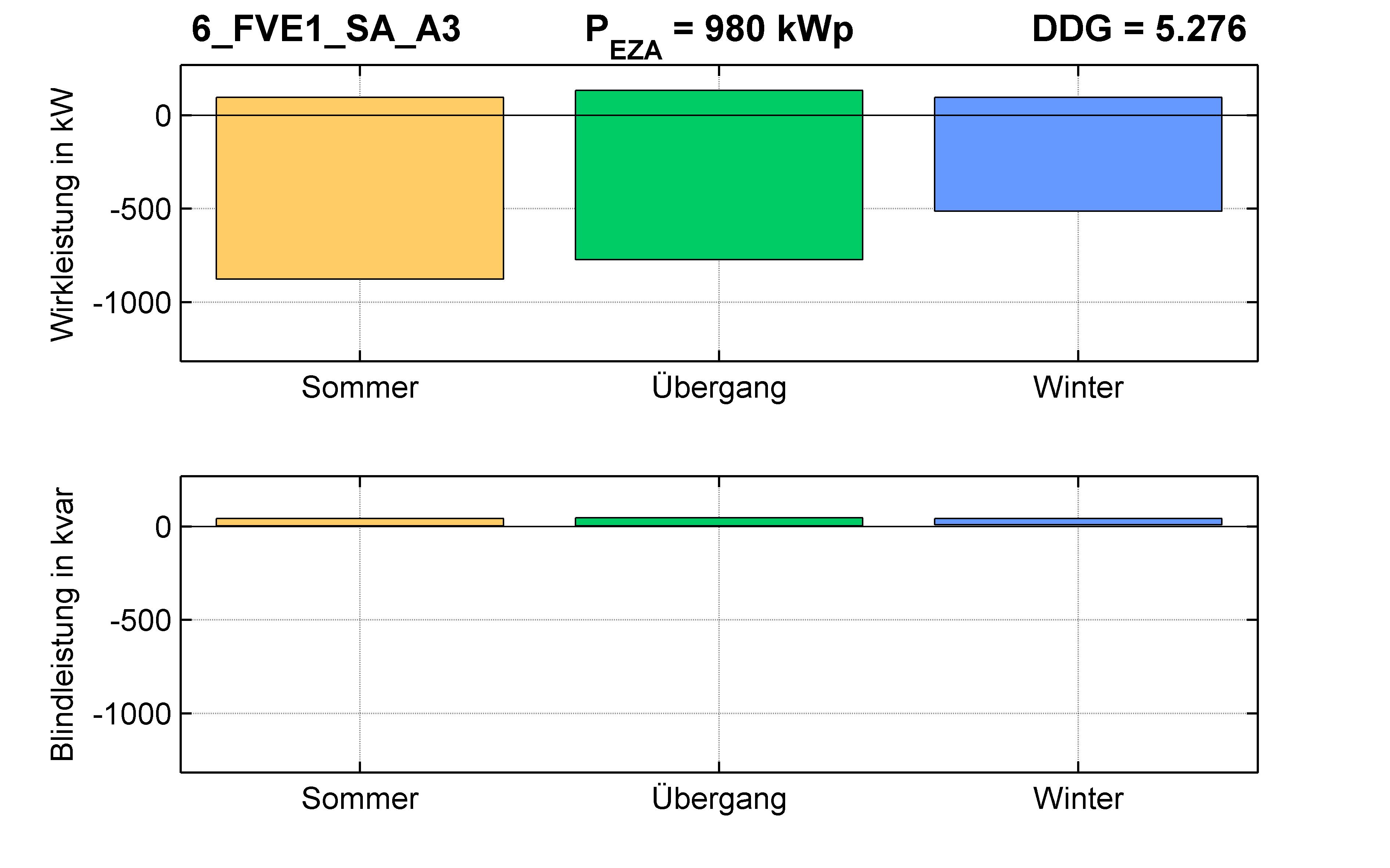 FVE1 | Q-Regelung (SA) A3 | PQ-Bilanz