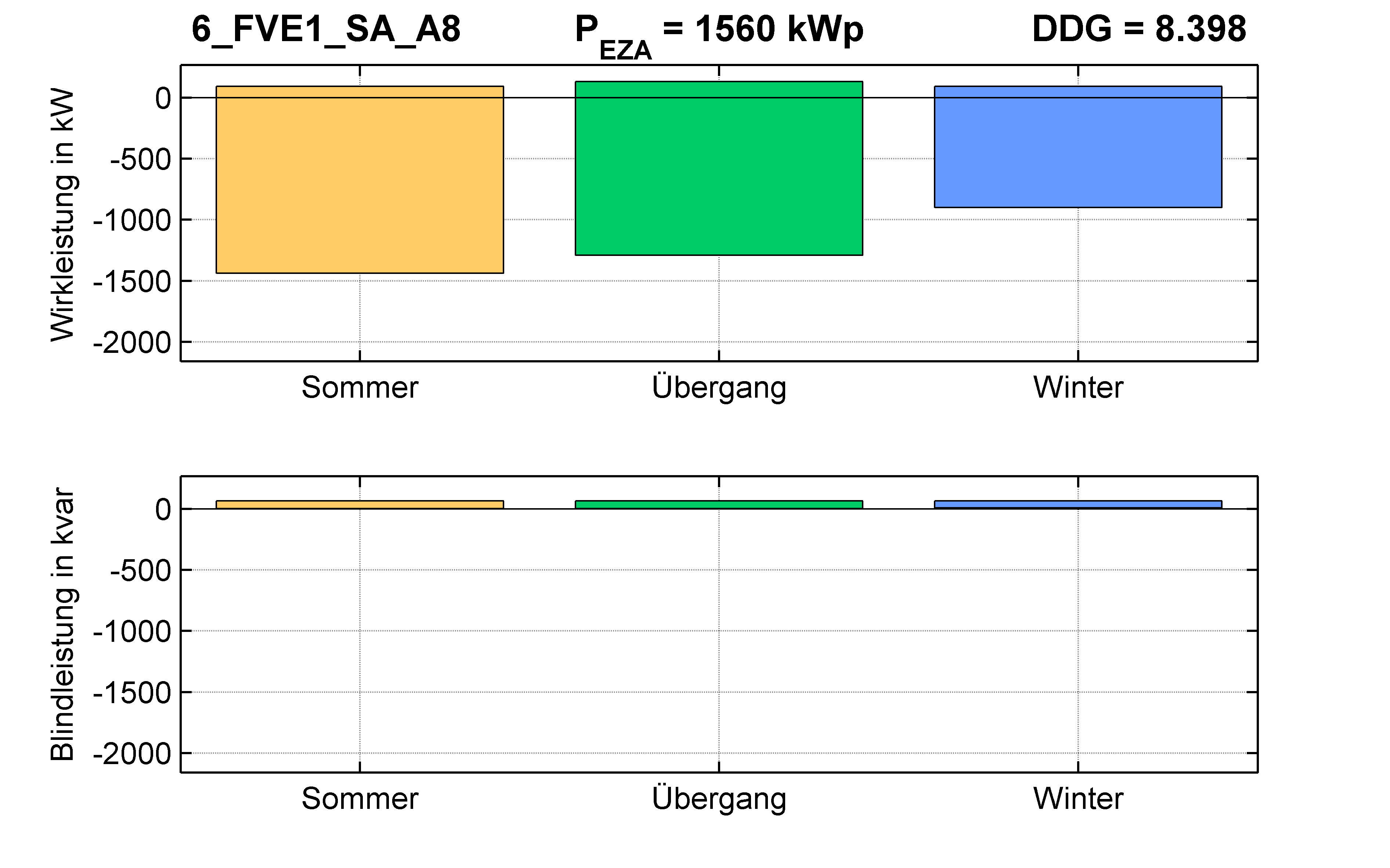 FVE1 | Q-Regelung (SA) A8 | PQ-Bilanz