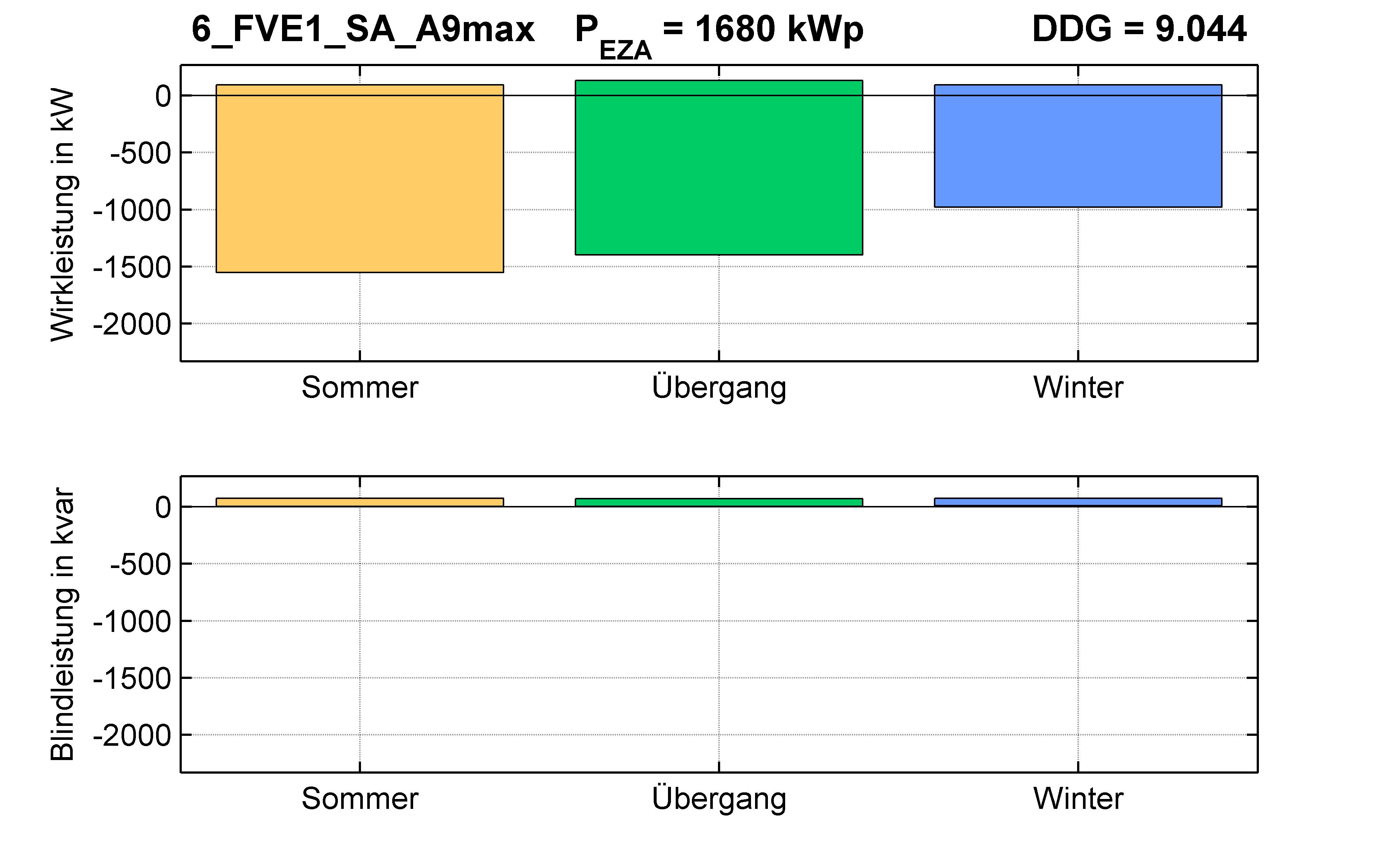 FVE1 | Q-Regelung (SA) A9max | PQ-Bilanz
