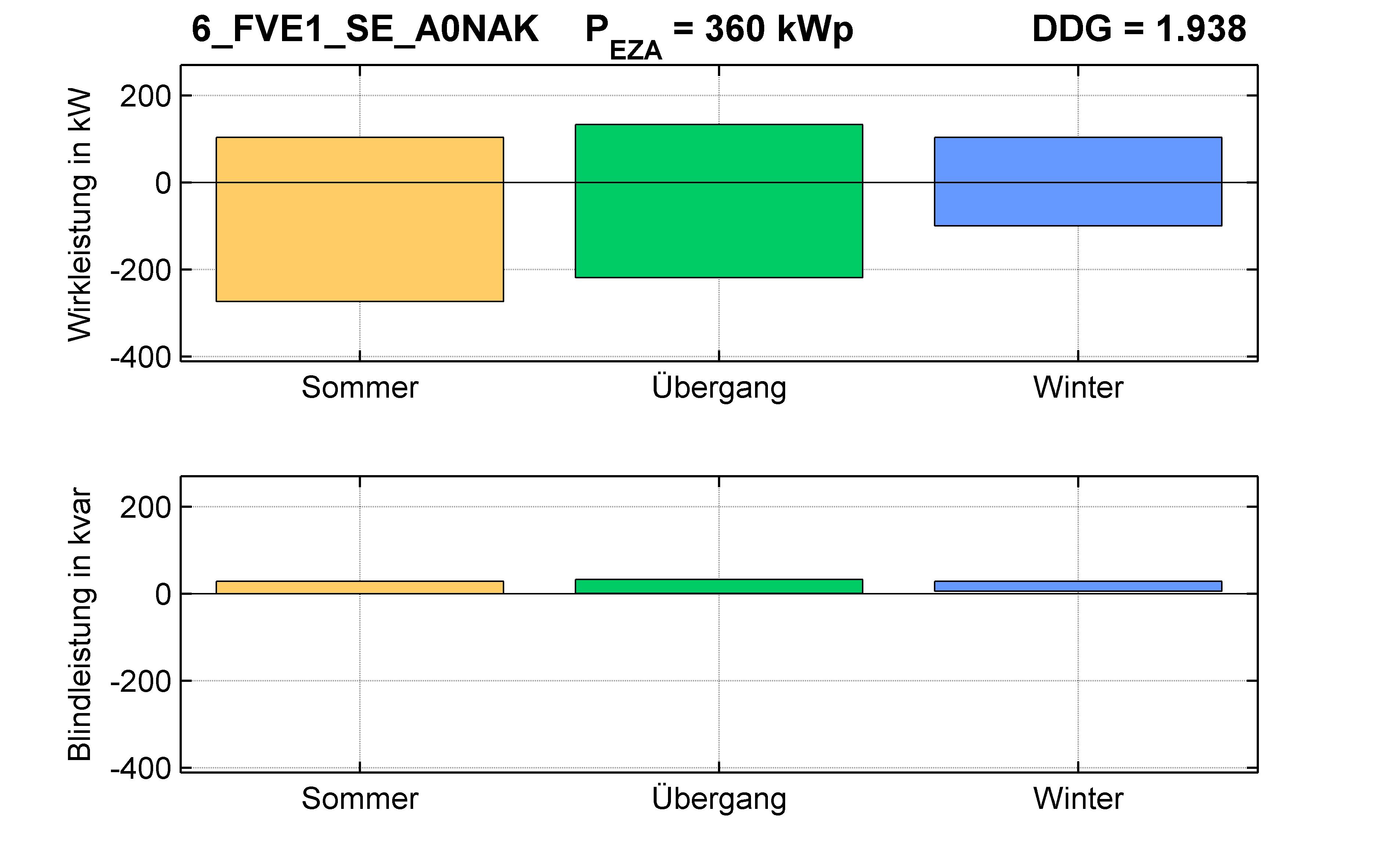 FVE1 | Q-Regelung (SE) A0NAK | PQ-Bilanz