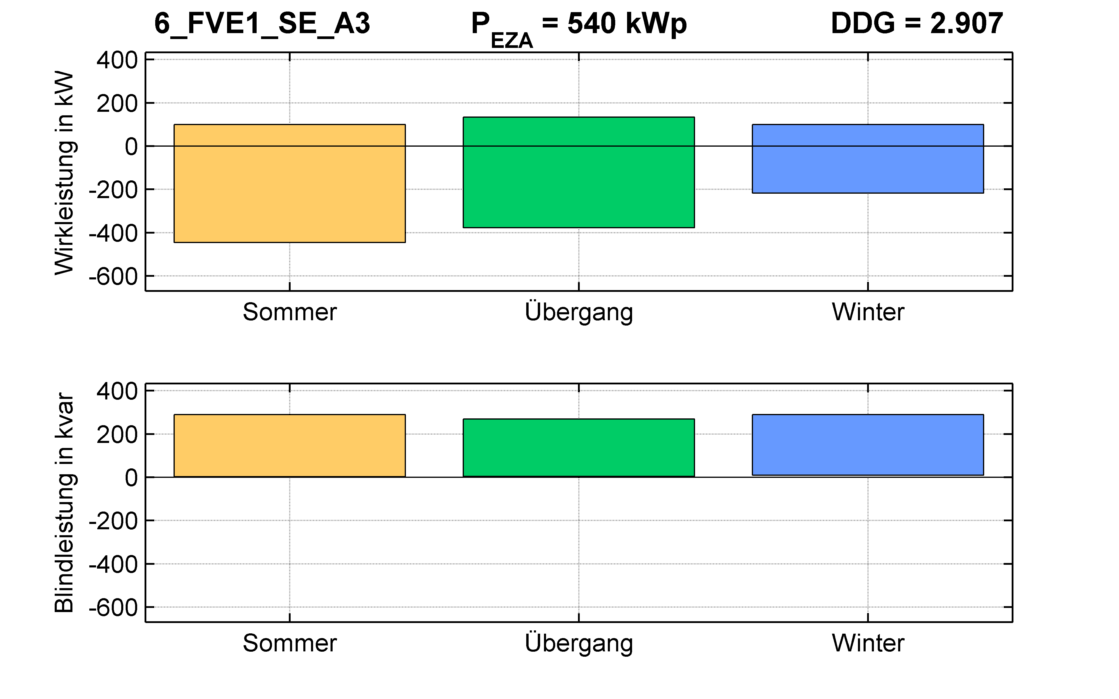 FVE1 | Q-Regelung (SE) A3 | PQ-Bilanz