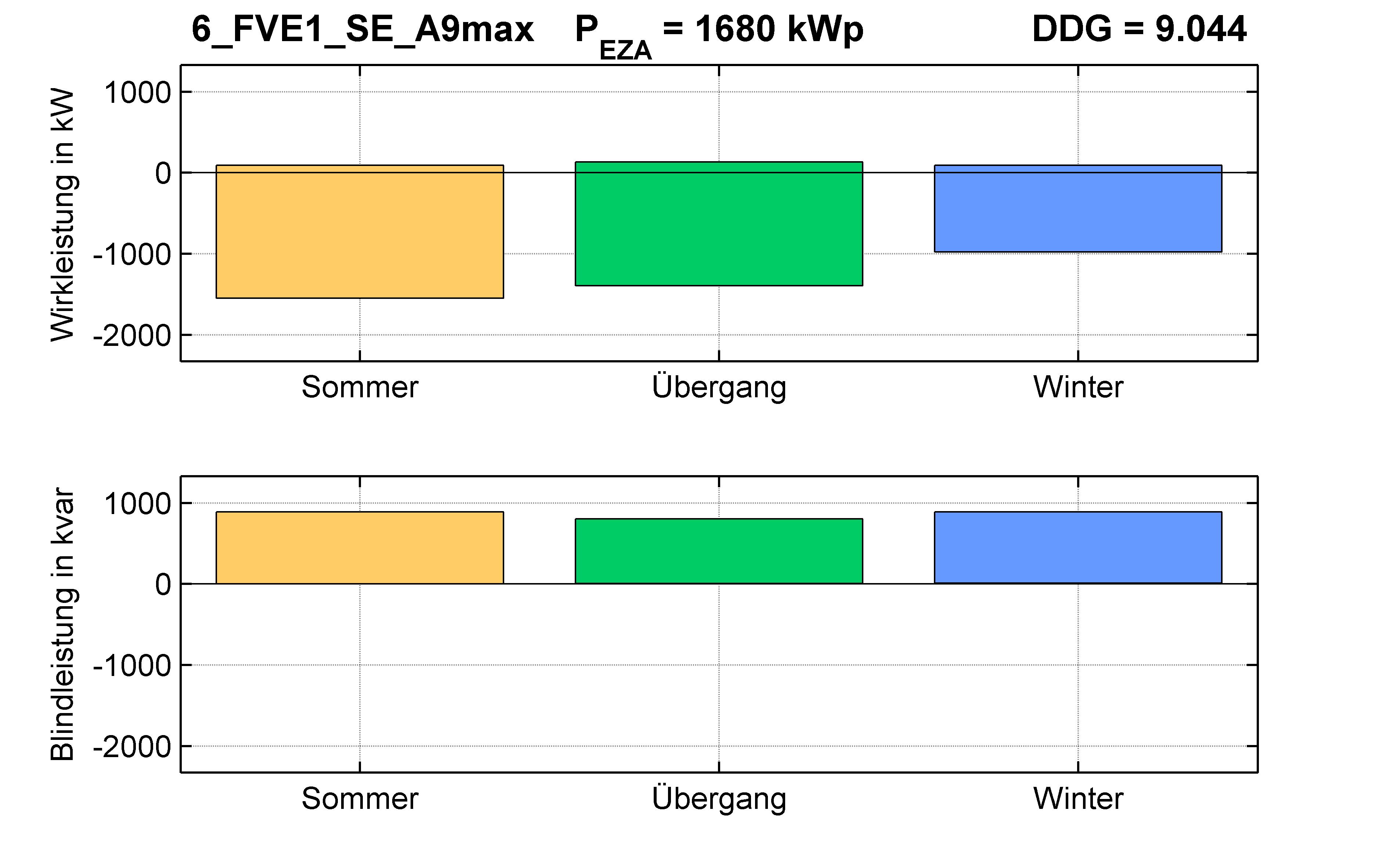 FVE1 | Q-Regelung (SE) A9max | PQ-Bilanz