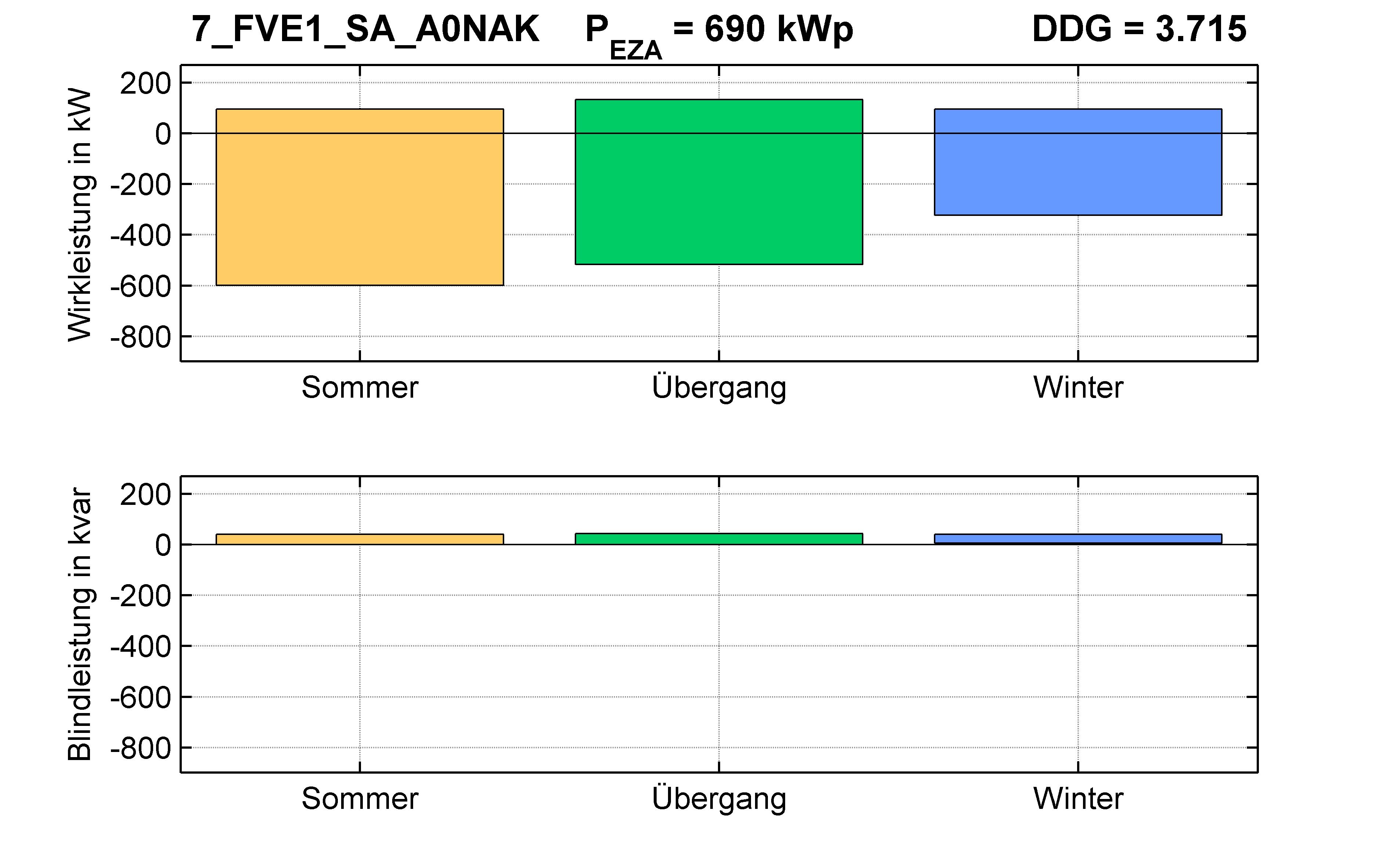 FVE1 | Längsregler (SA) A0NAK | PQ-Bilanz