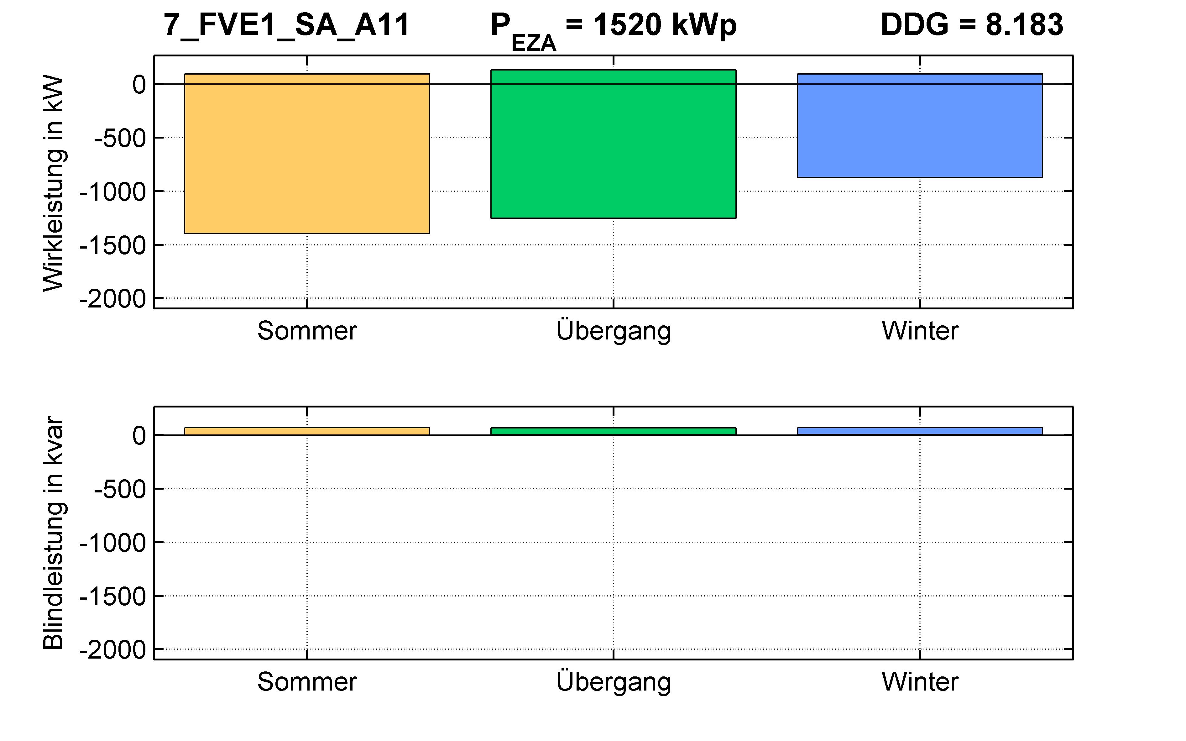 FVE1 | Längsregler (SA) A11 | PQ-Bilanz