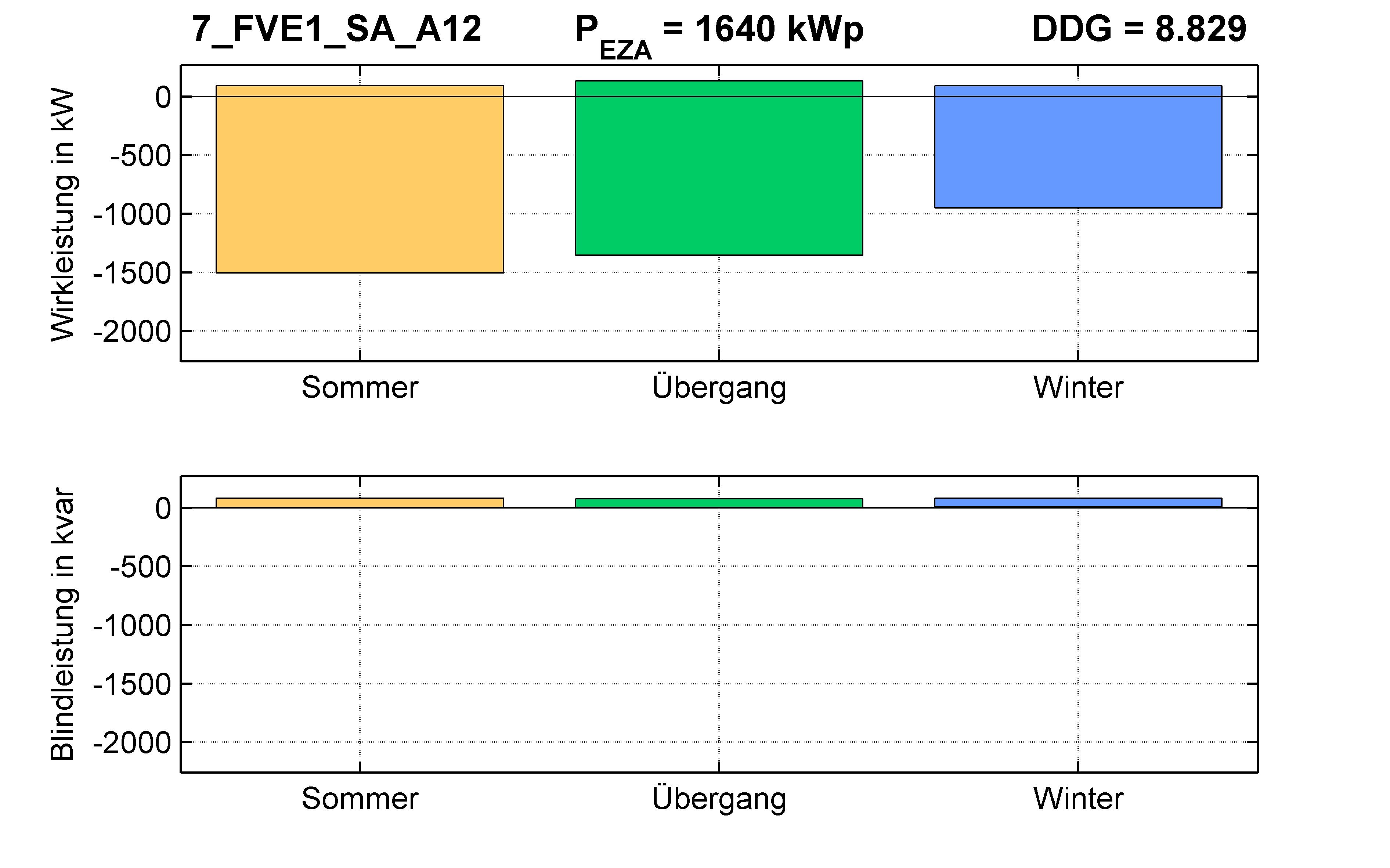 FVE1 | Längsregler (SA) A12 | PQ-Bilanz