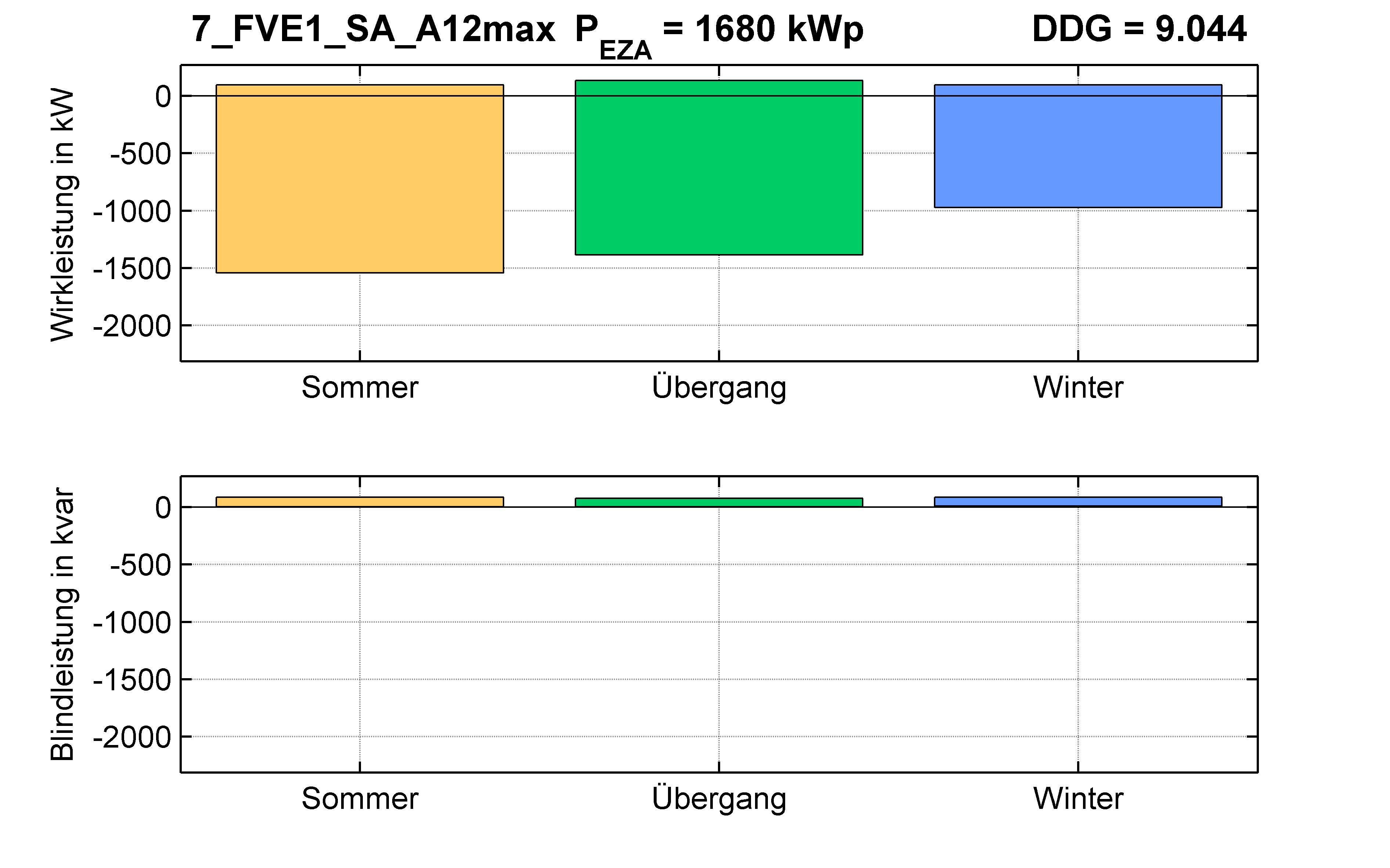 FVE1 | Längsregler (SA) A12max | PQ-Bilanz