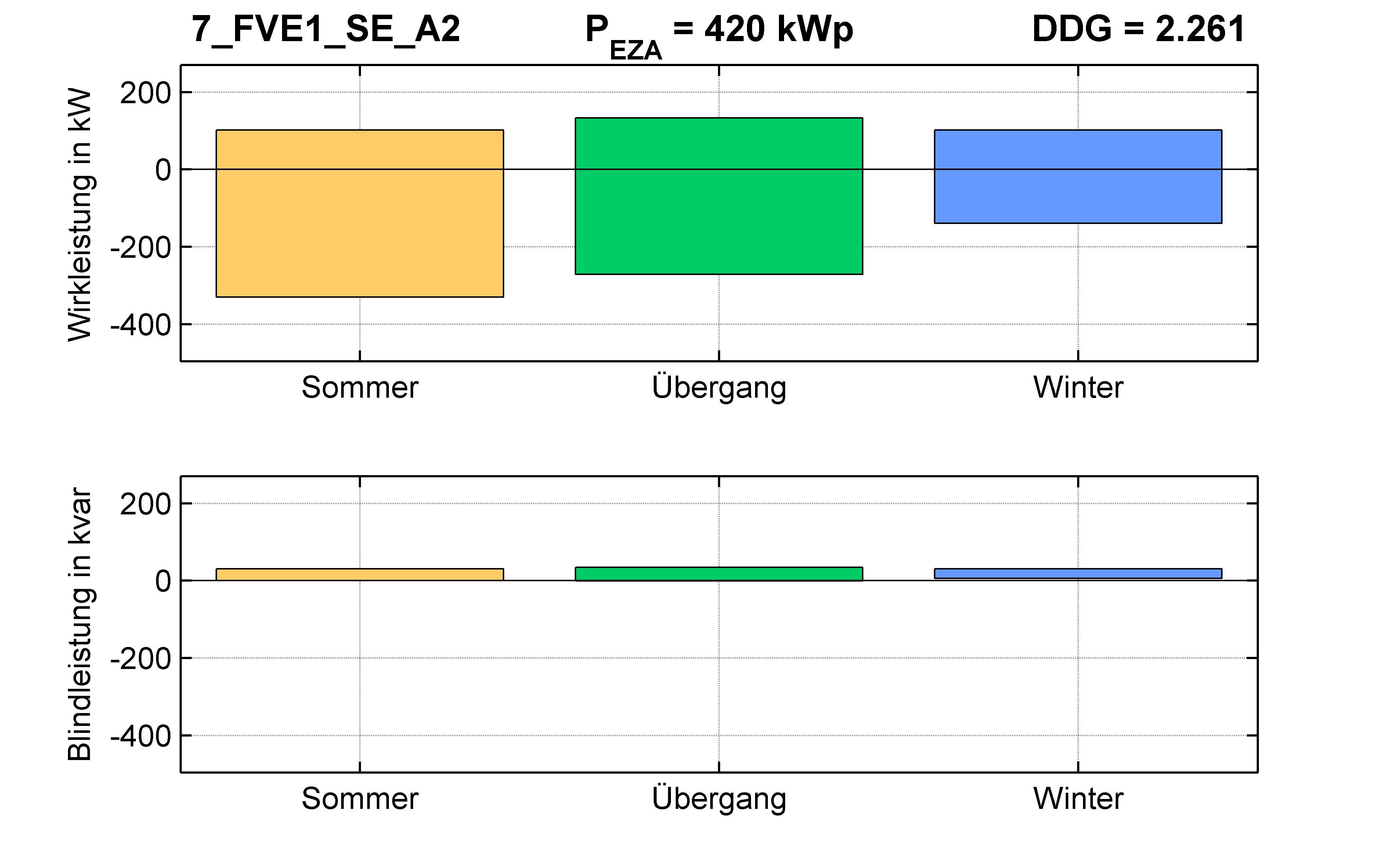 FVE1 | Längsregler (SE) A2 | PQ-Bilanz