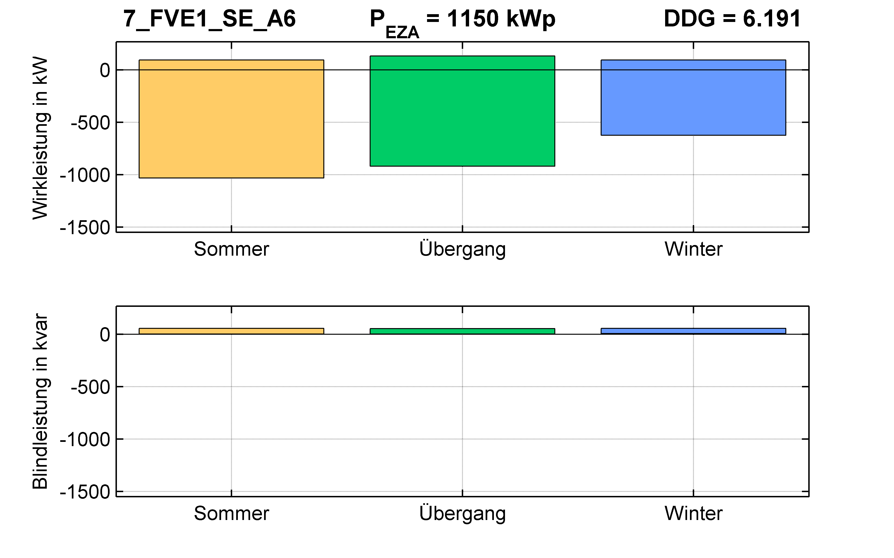 FVE1 | Längsregler (SE) A6 | PQ-Bilanz