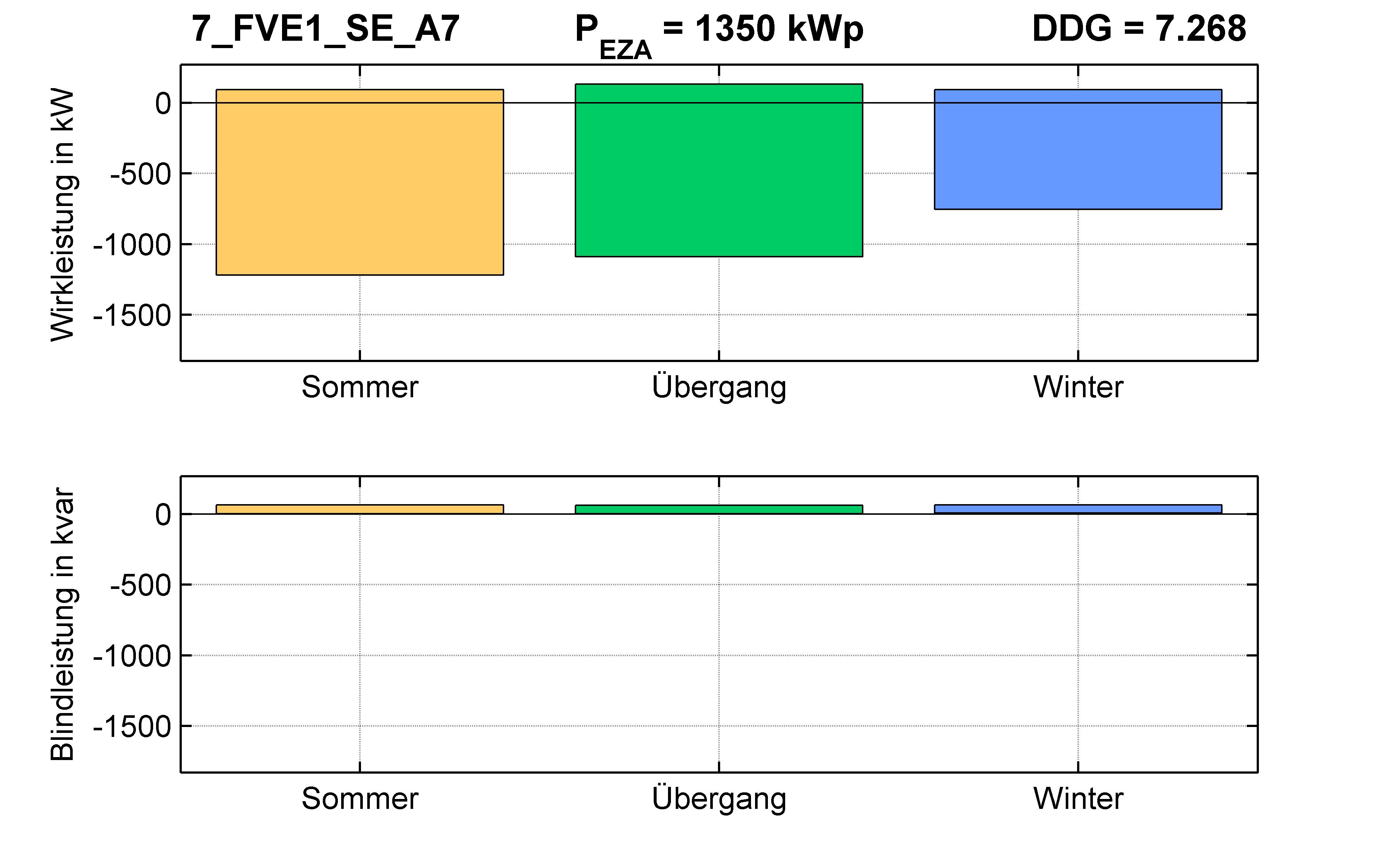 FVE1 | Längsregler (SE) A7 | PQ-Bilanz