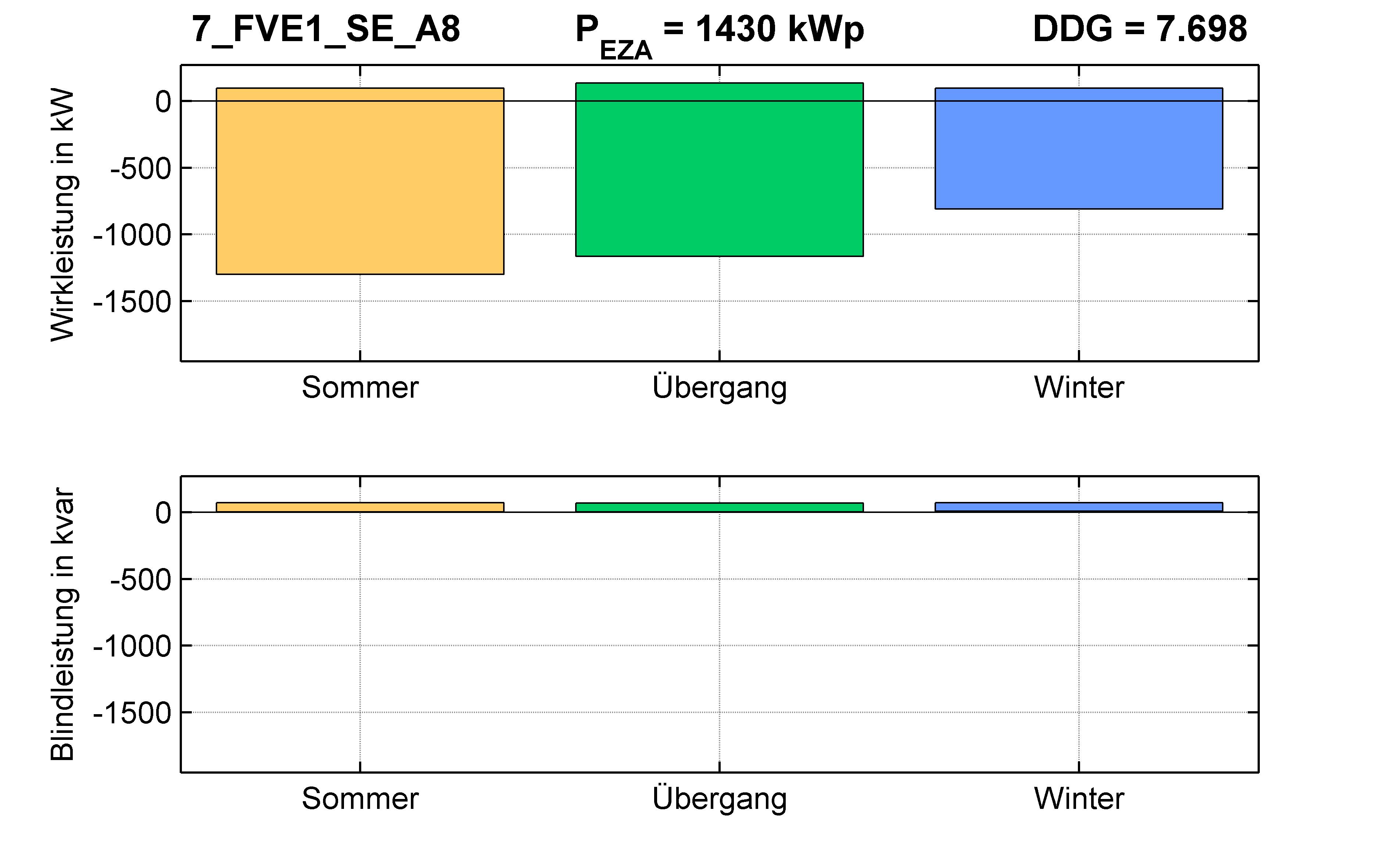 FVE1 | Längsregler (SE) A8 | PQ-Bilanz