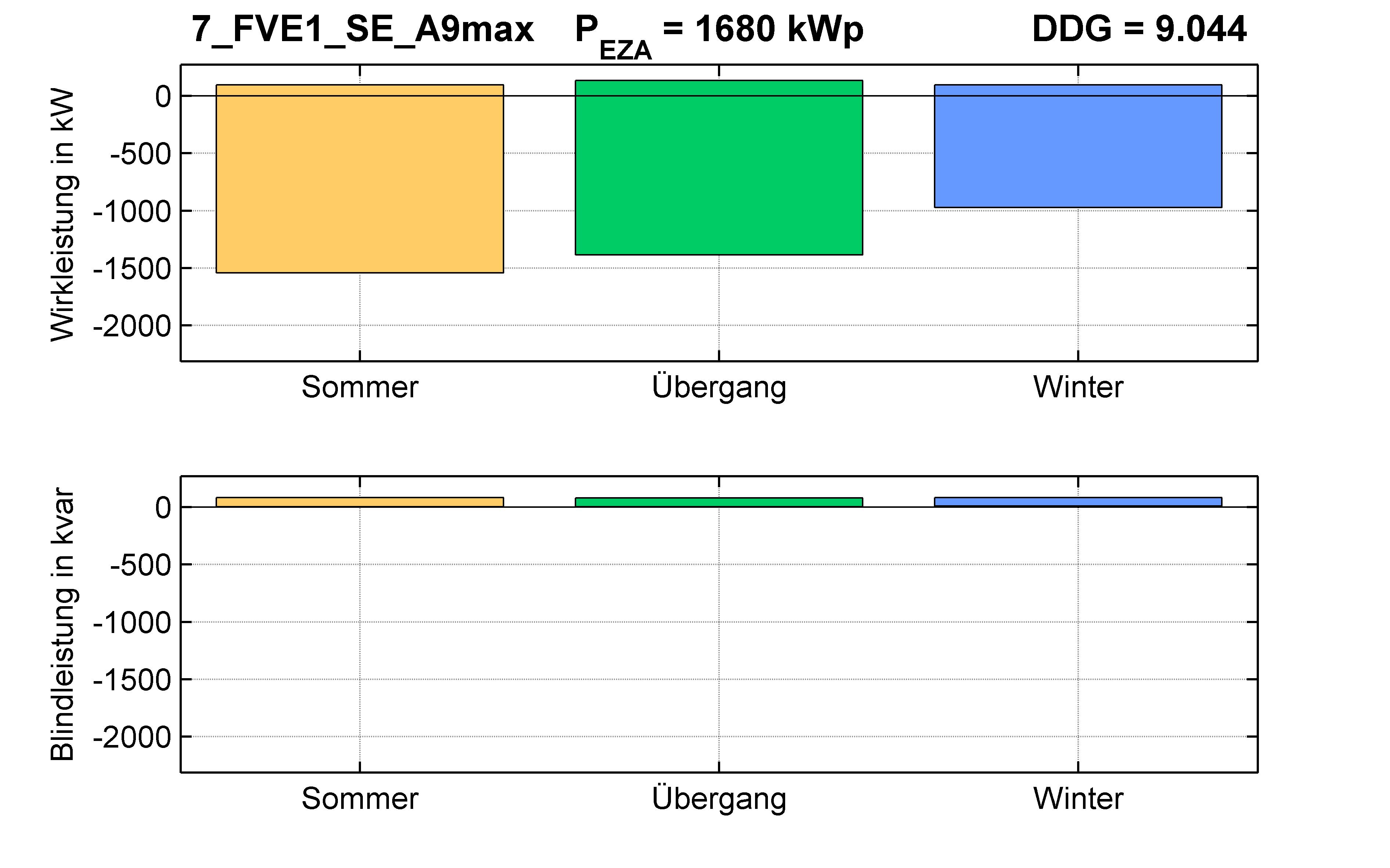 FVE1 | Längsregler (SE) A9max | PQ-Bilanz