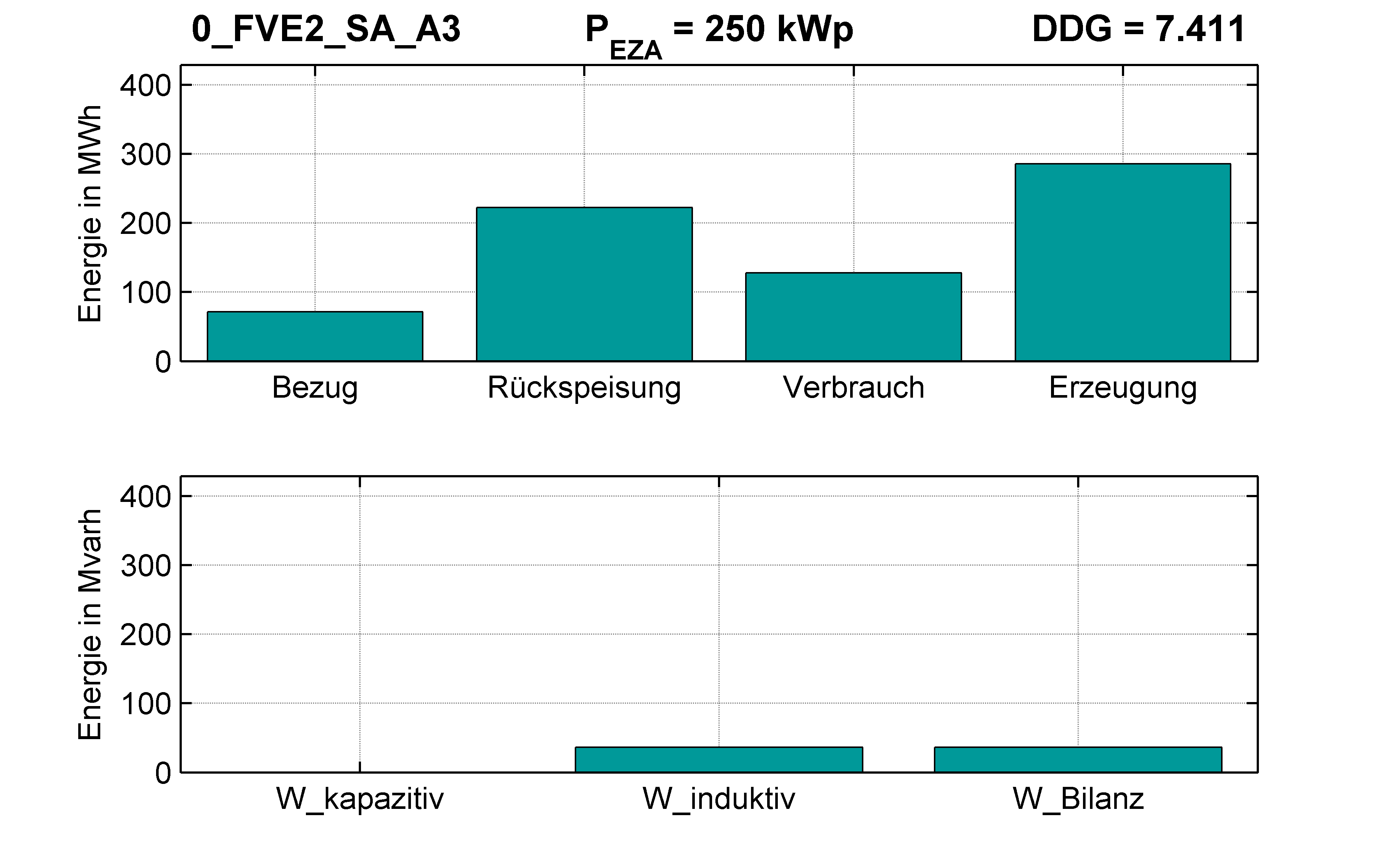 FVE2 | RONT (SA) A3 | PQ-Bilanz