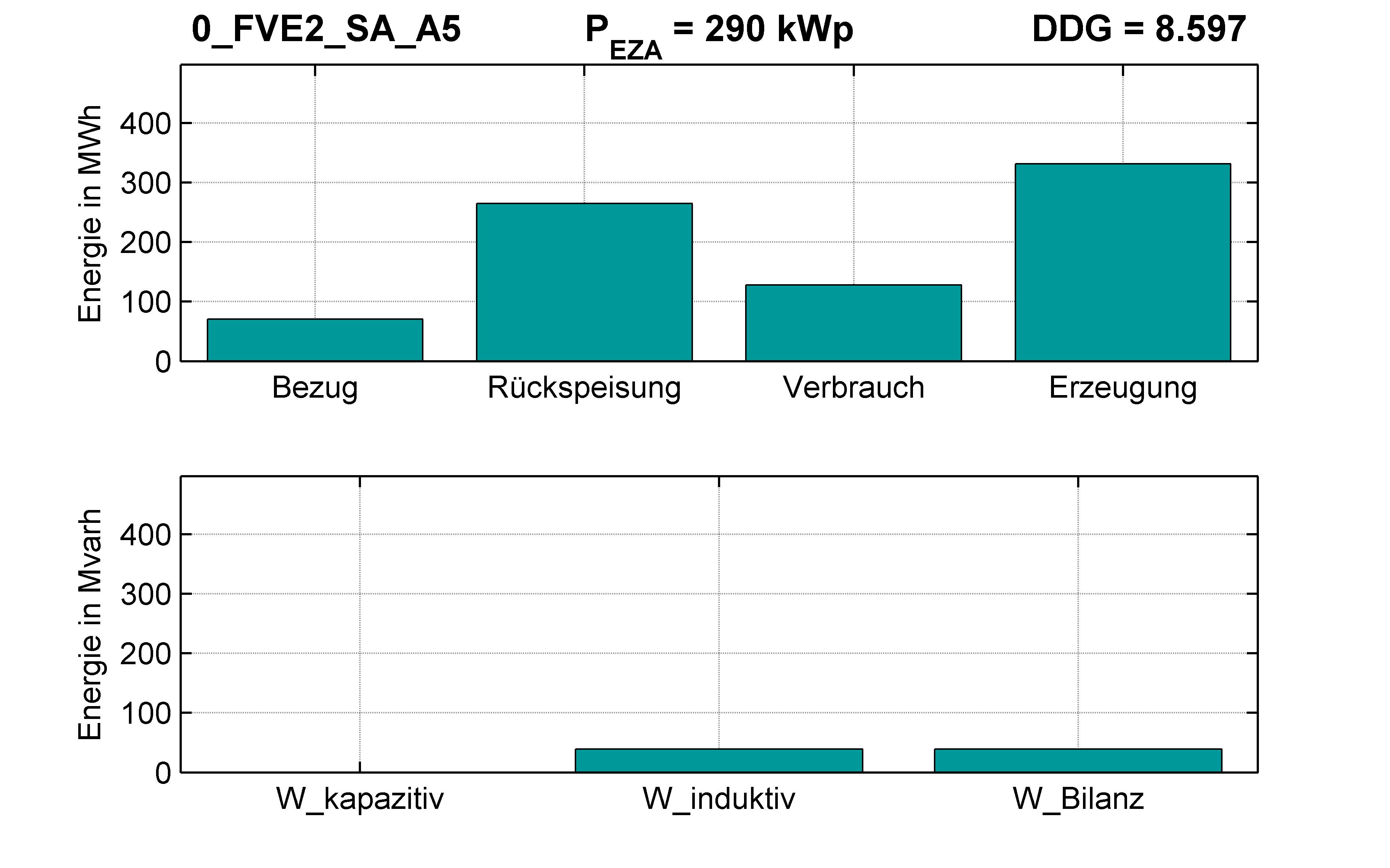 FVE2 | RONT (SA) A5 | PQ-Bilanz