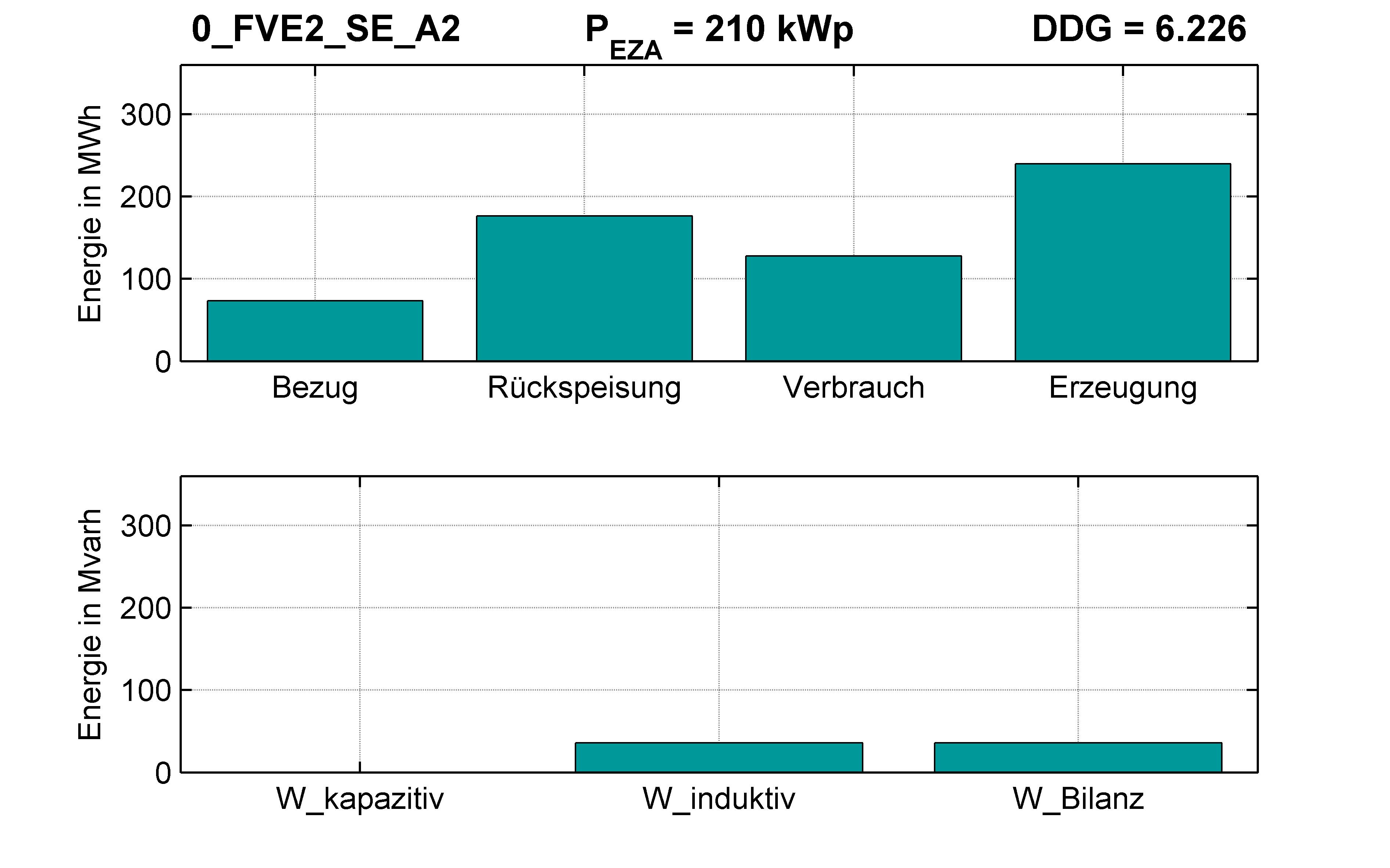 FVE2 | RONT (SE) A2 | PQ-Bilanz
