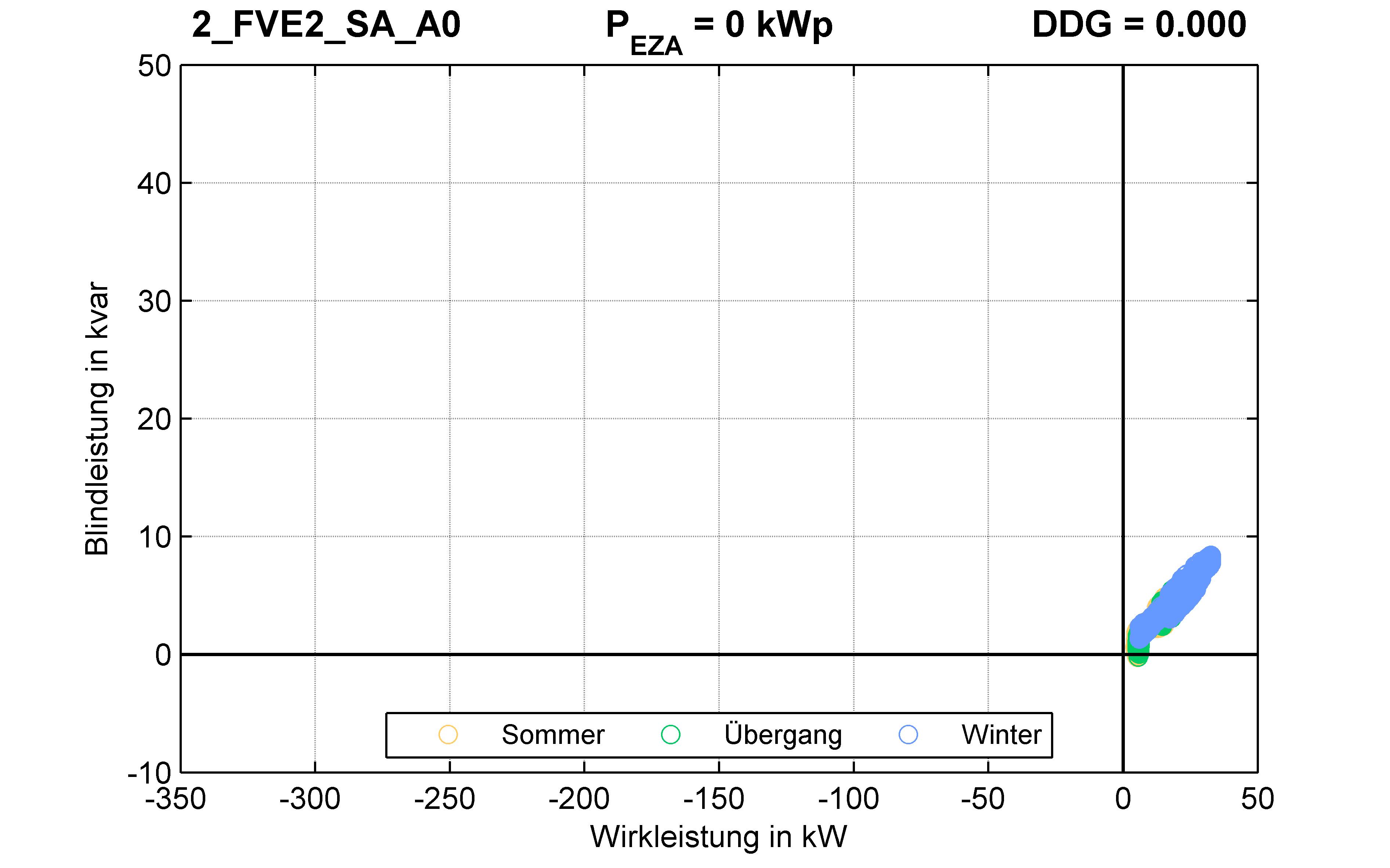 FVE2 | P-Kappung 85% (SA) A0 | PQ-Verhalten