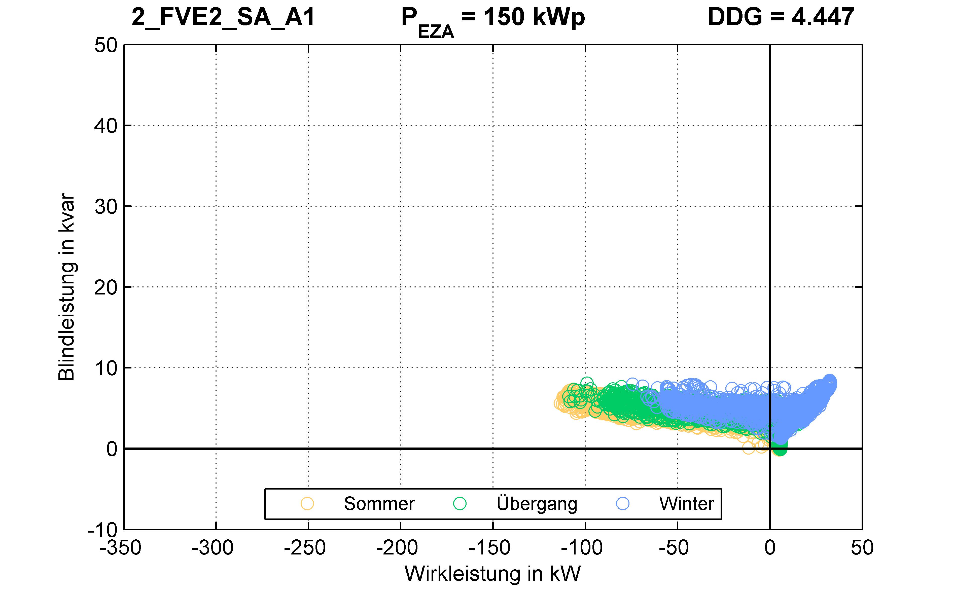 FVE2 | P-Kappung 85% (SA) A1 | PQ-Verhalten