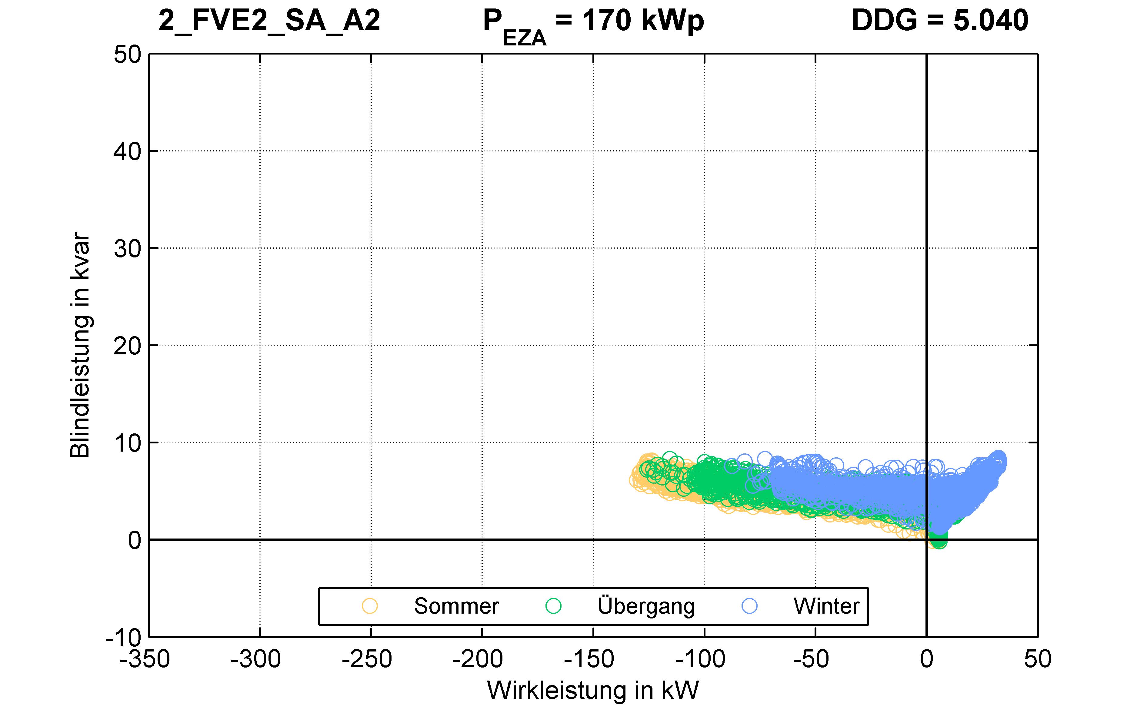 FVE2 | P-Kappung 85% (SA) A2 | PQ-Verhalten