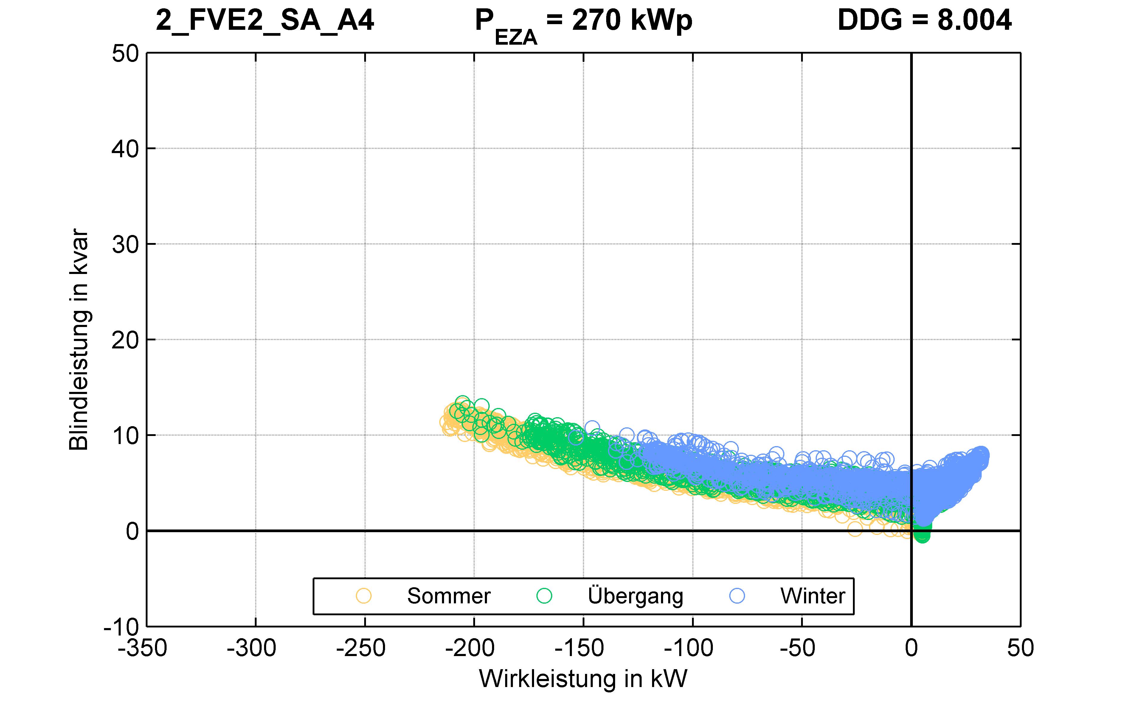 FVE2 | P-Kappung 85% (SA) A4 | PQ-Verhalten