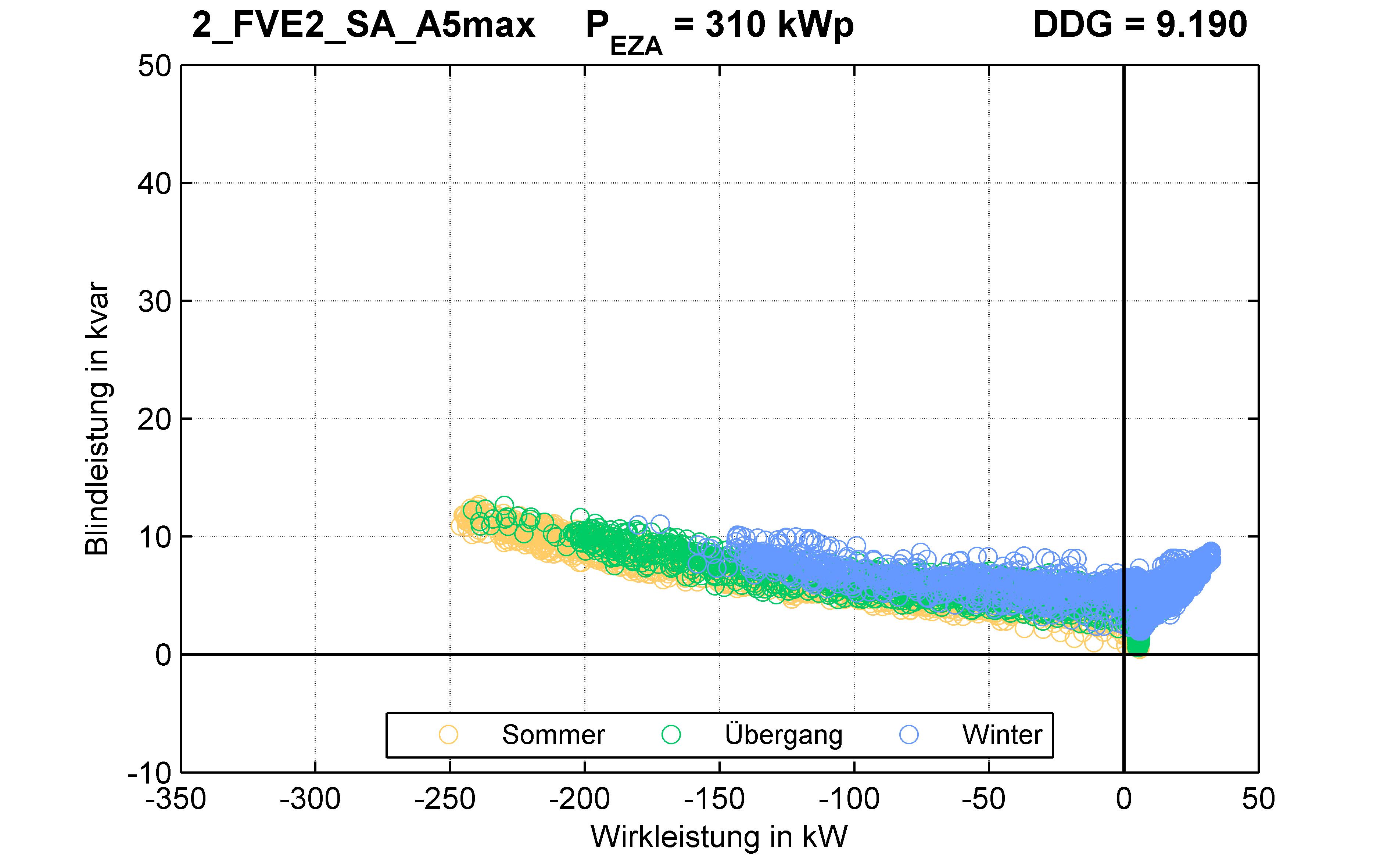FVE2 | P-Kappung 85% (SA) A5max | PQ-Verhalten