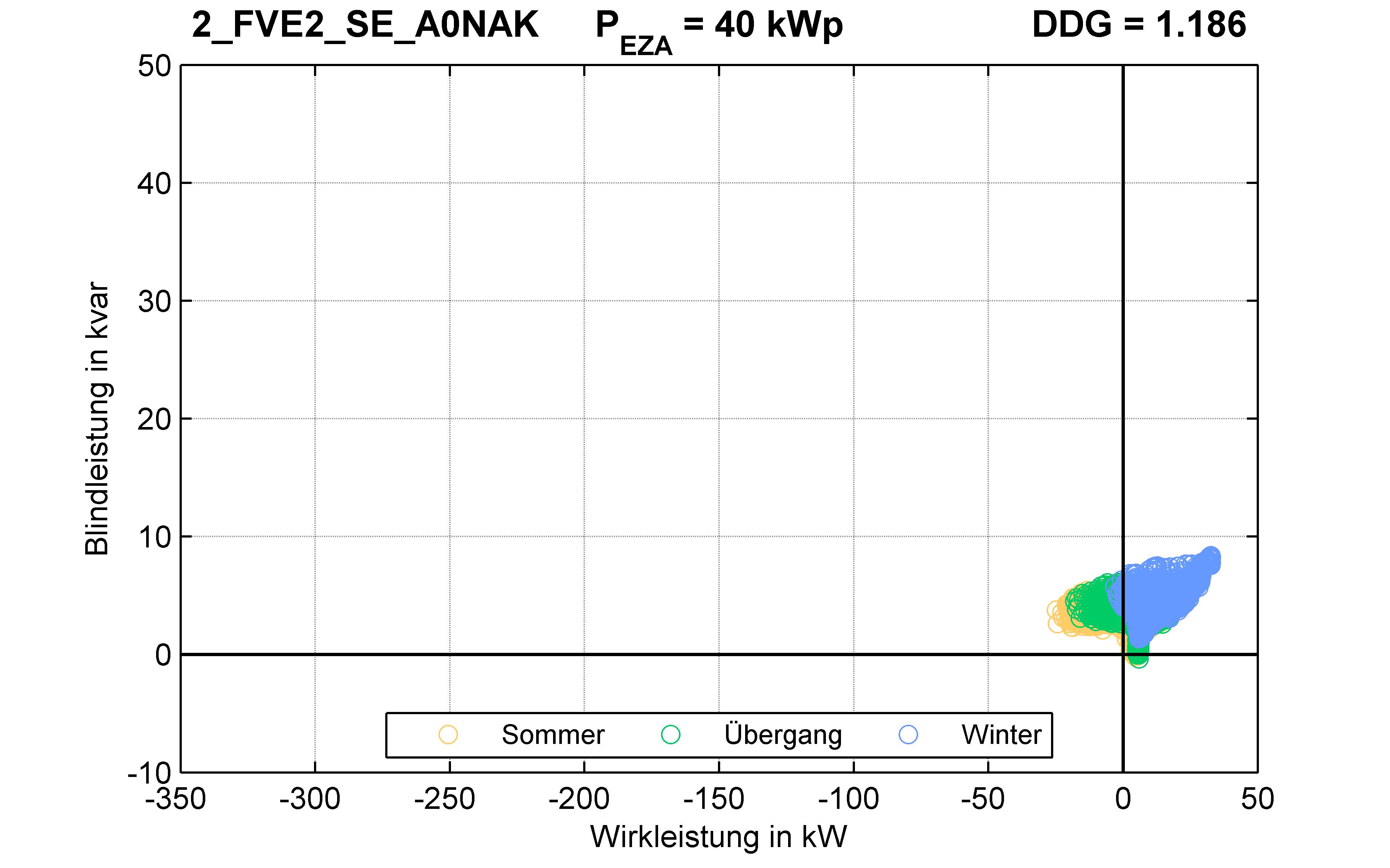 FVE2 | P-Kappung 85% (SE) A0NAK | PQ-Verhalten