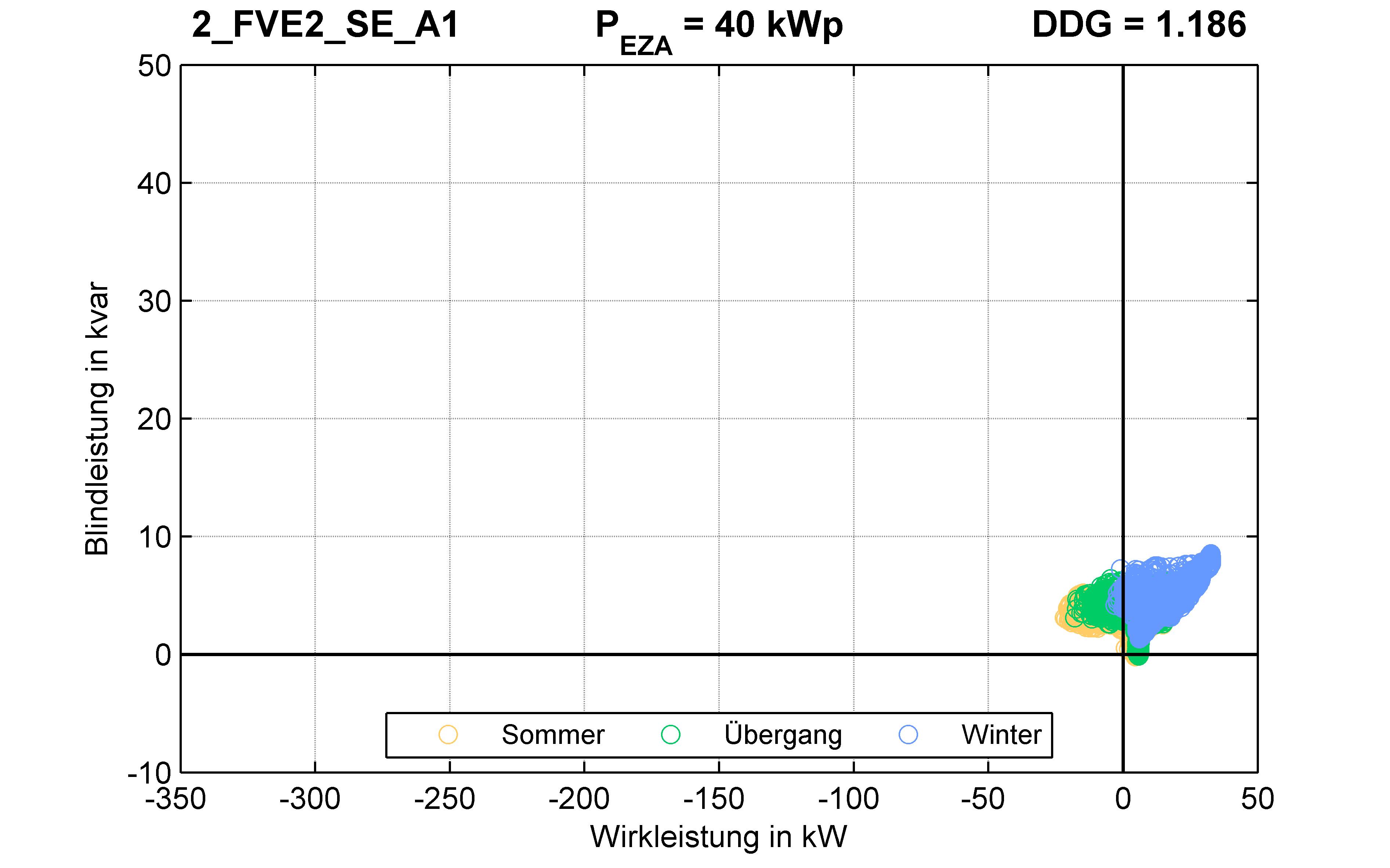 FVE2 | P-Kappung 85% (SE) A1 | PQ-Verhalten