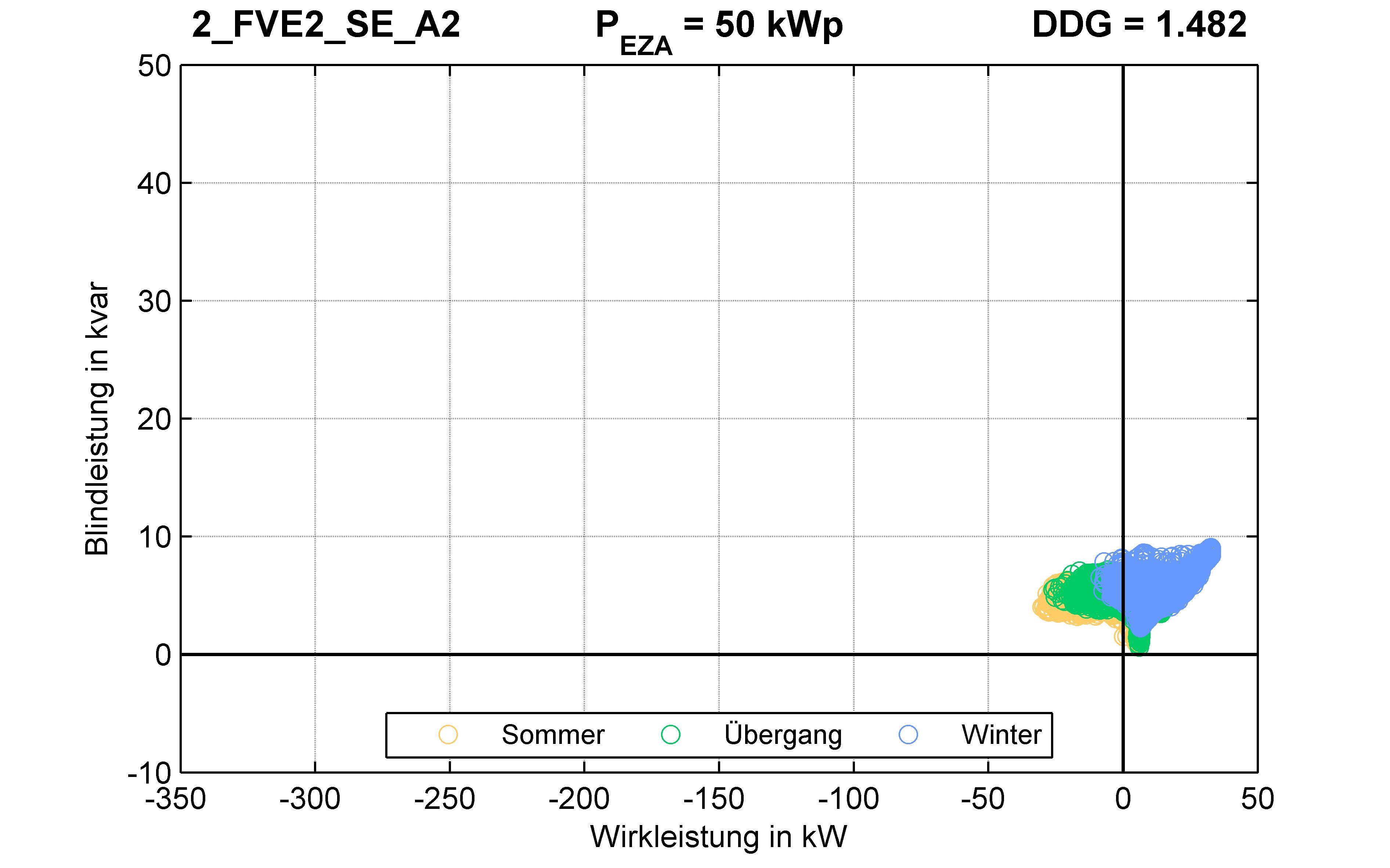 FVE2 | P-Kappung 85% (SE) A2 | PQ-Verhalten