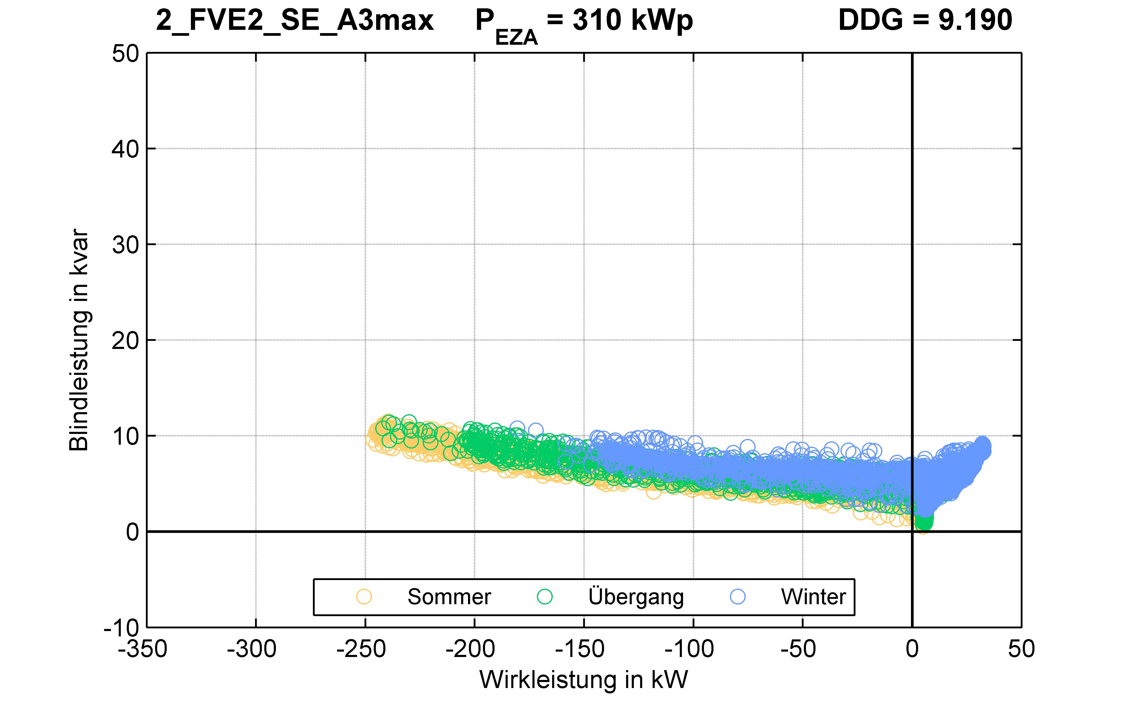 FVE2 | P-Kappung 85% (SE) A3max | PQ-Verhalten