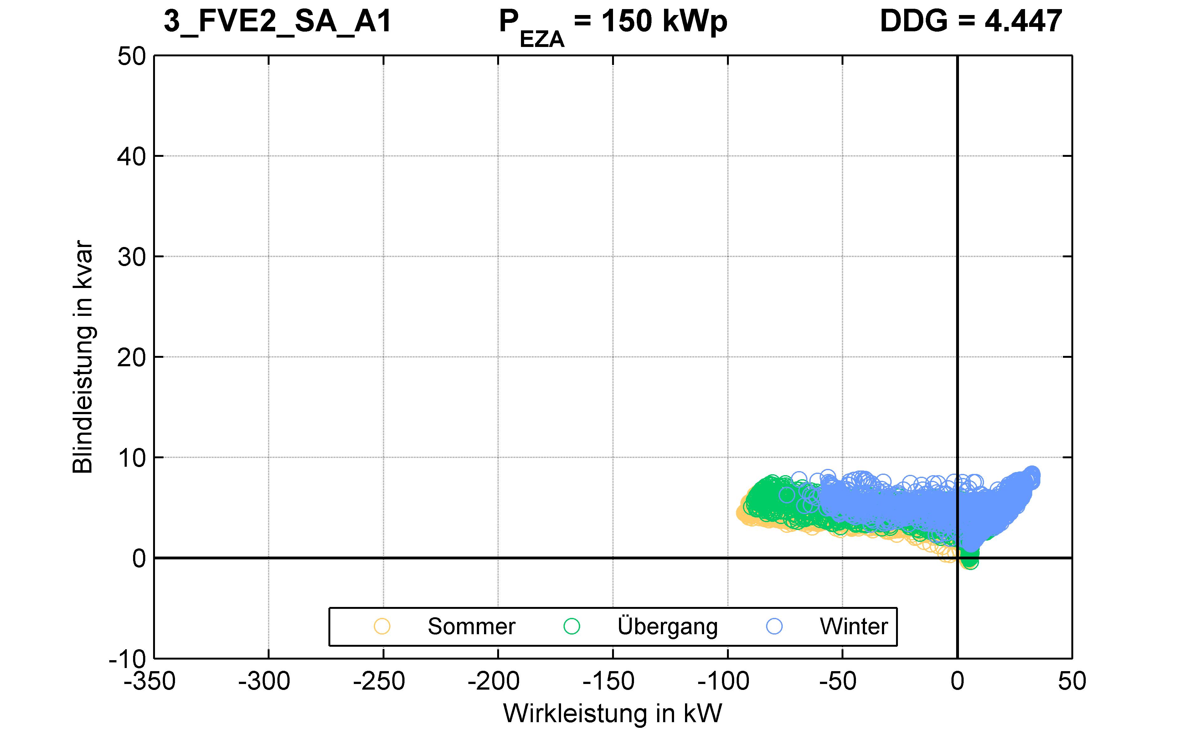 FVE2 | P-Kappung 70% (SA) A1 | PQ-Verhalten
