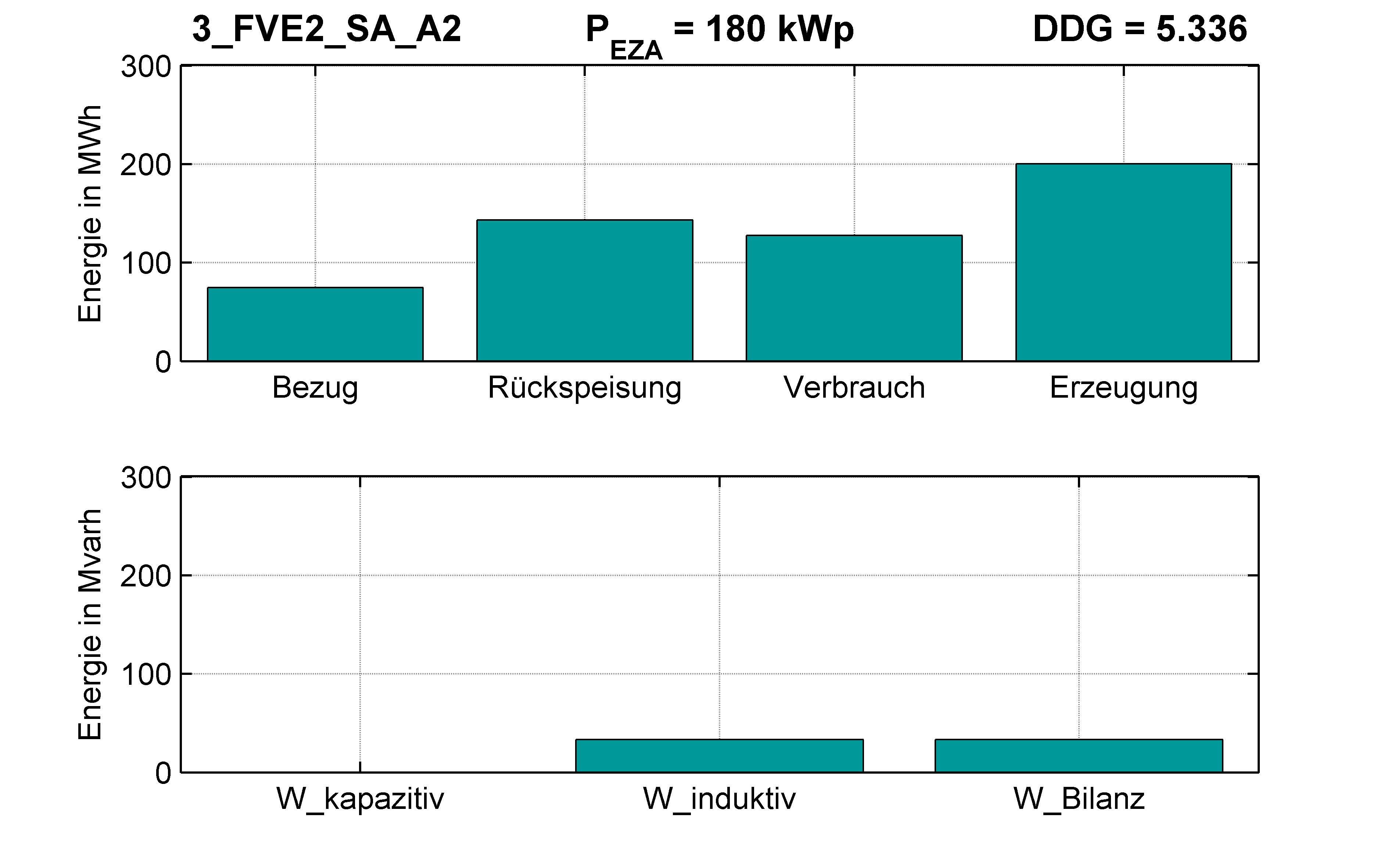 FVE2 | P-Kappung 70% (SA) A2 | PQ-Bilanz