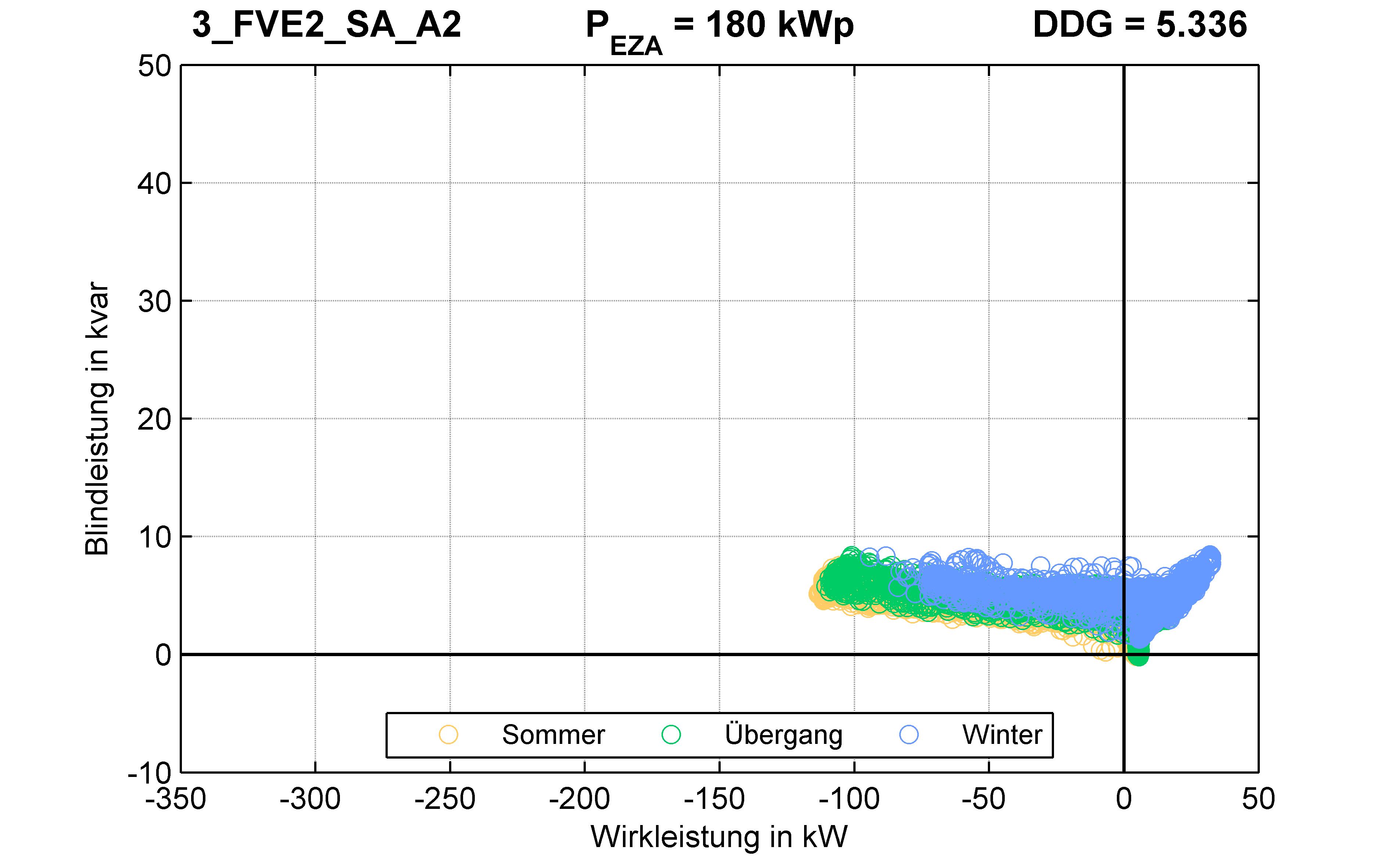 FVE2 | P-Kappung 70% (SA) A2 | PQ-Verhalten