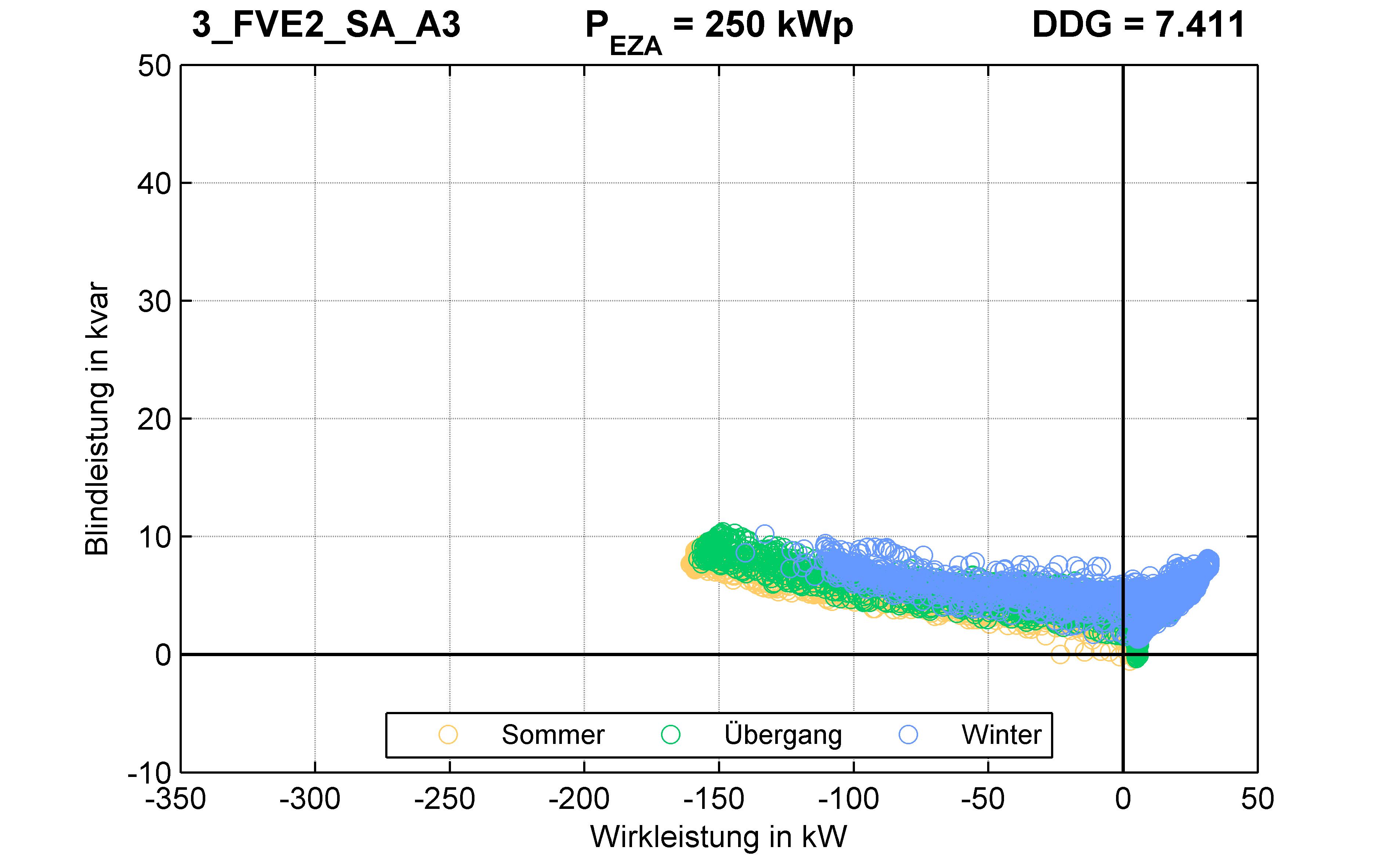 FVE2 | P-Kappung 70% (SA) A3 | PQ-Verhalten