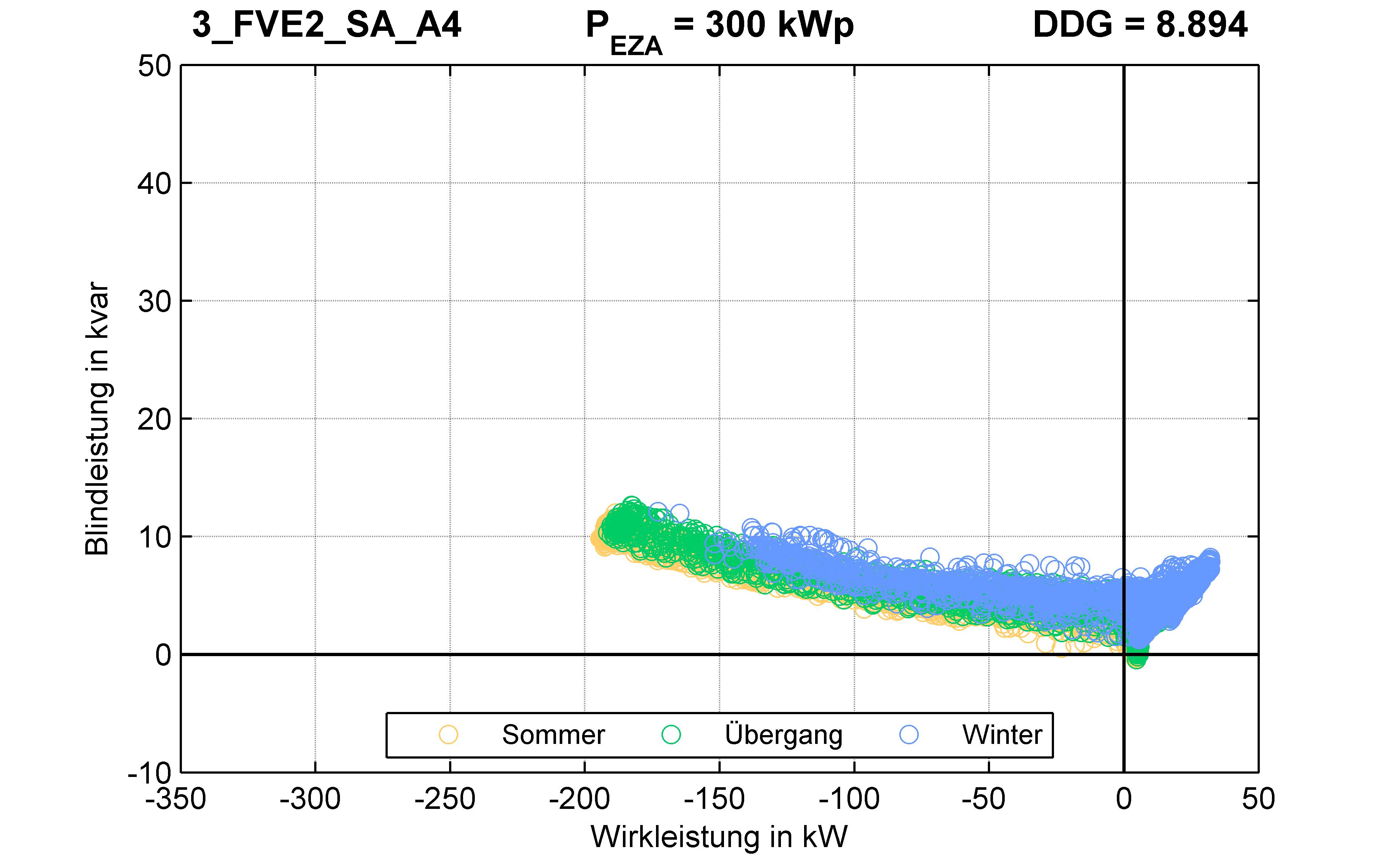 FVE2 | P-Kappung 70% (SA) A4 | PQ-Verhalten