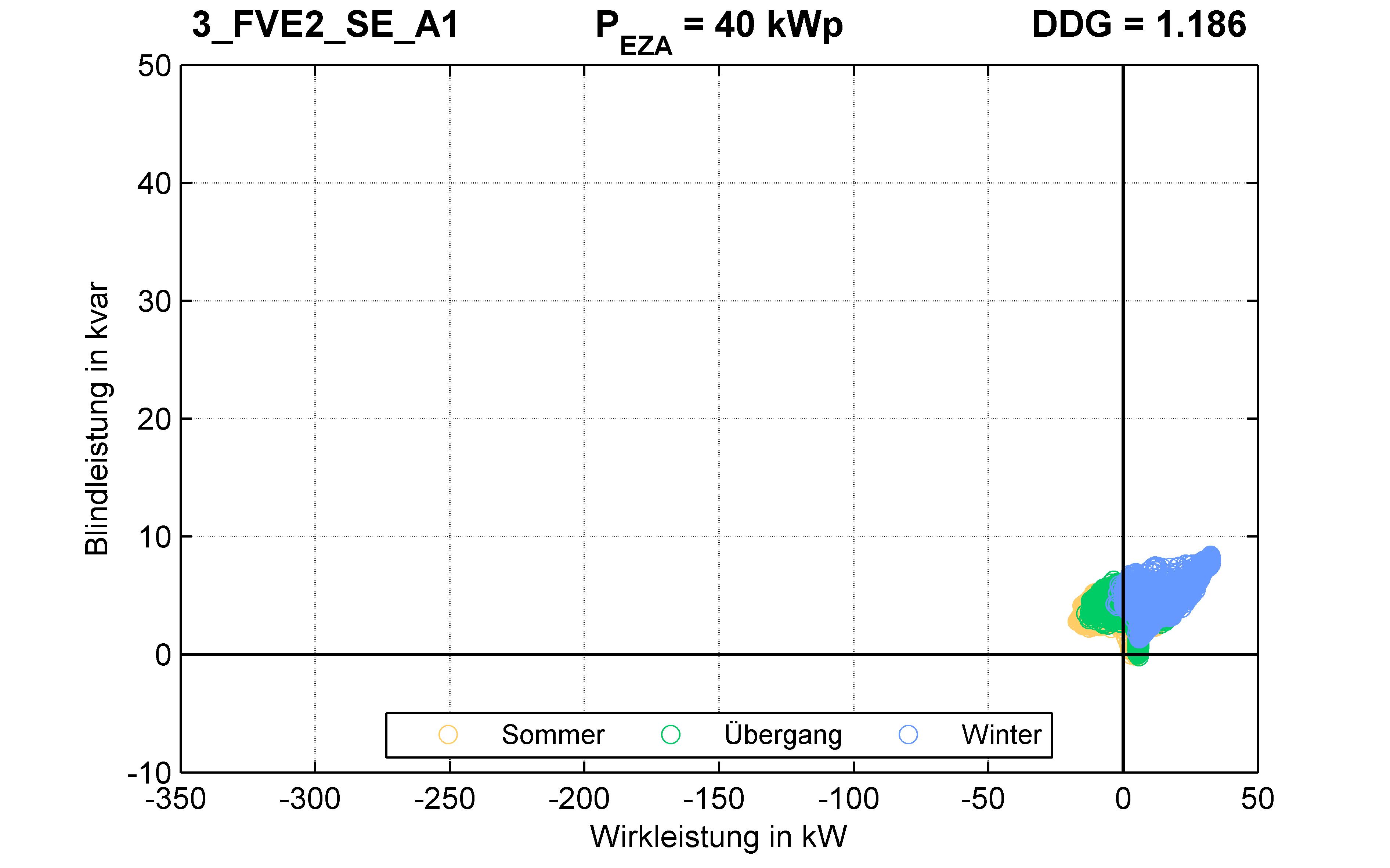 FVE2 | P-Kappung 70% (SE) A1 | PQ-Verhalten