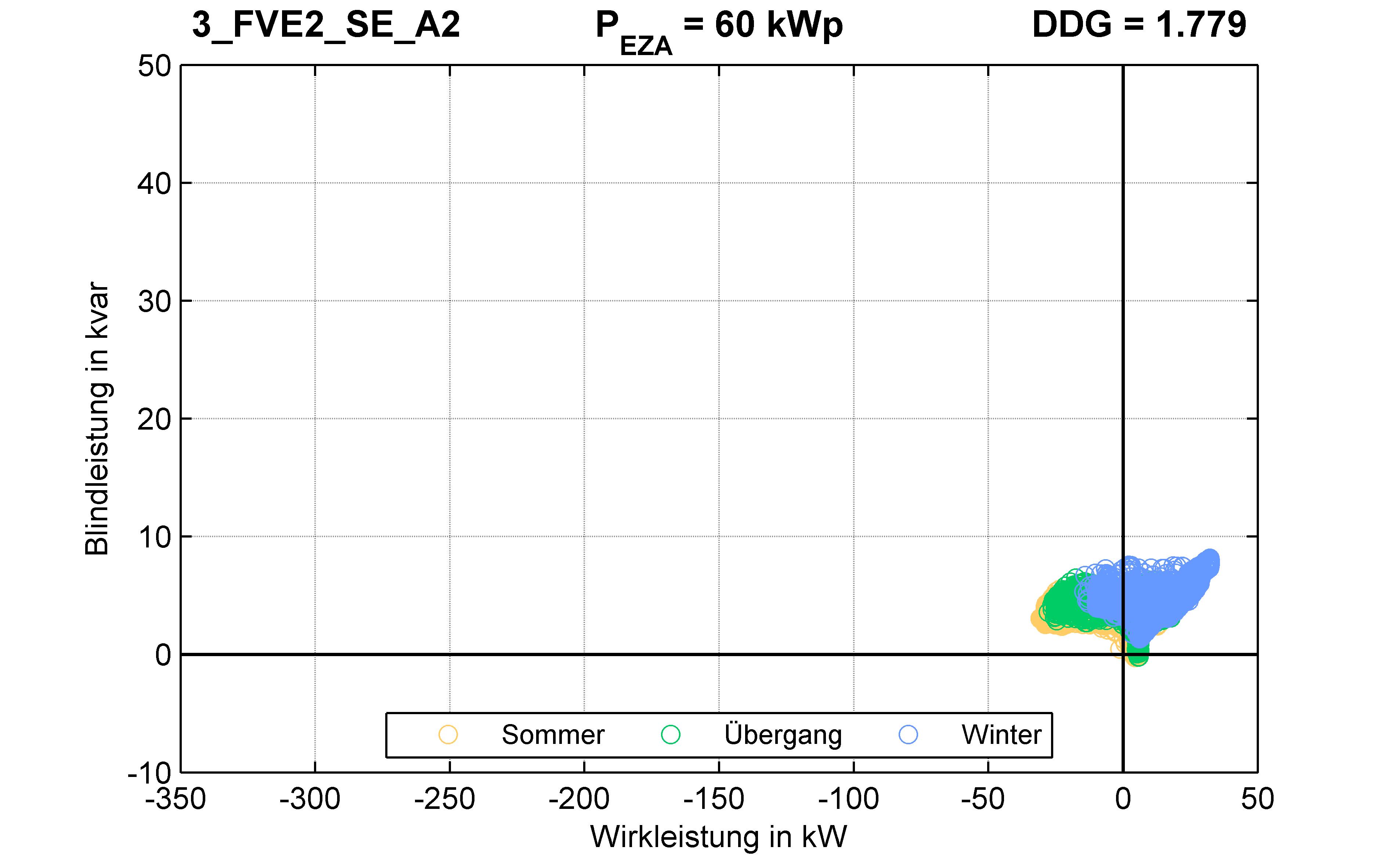 FVE2 | P-Kappung 70% (SE) A2 | PQ-Verhalten