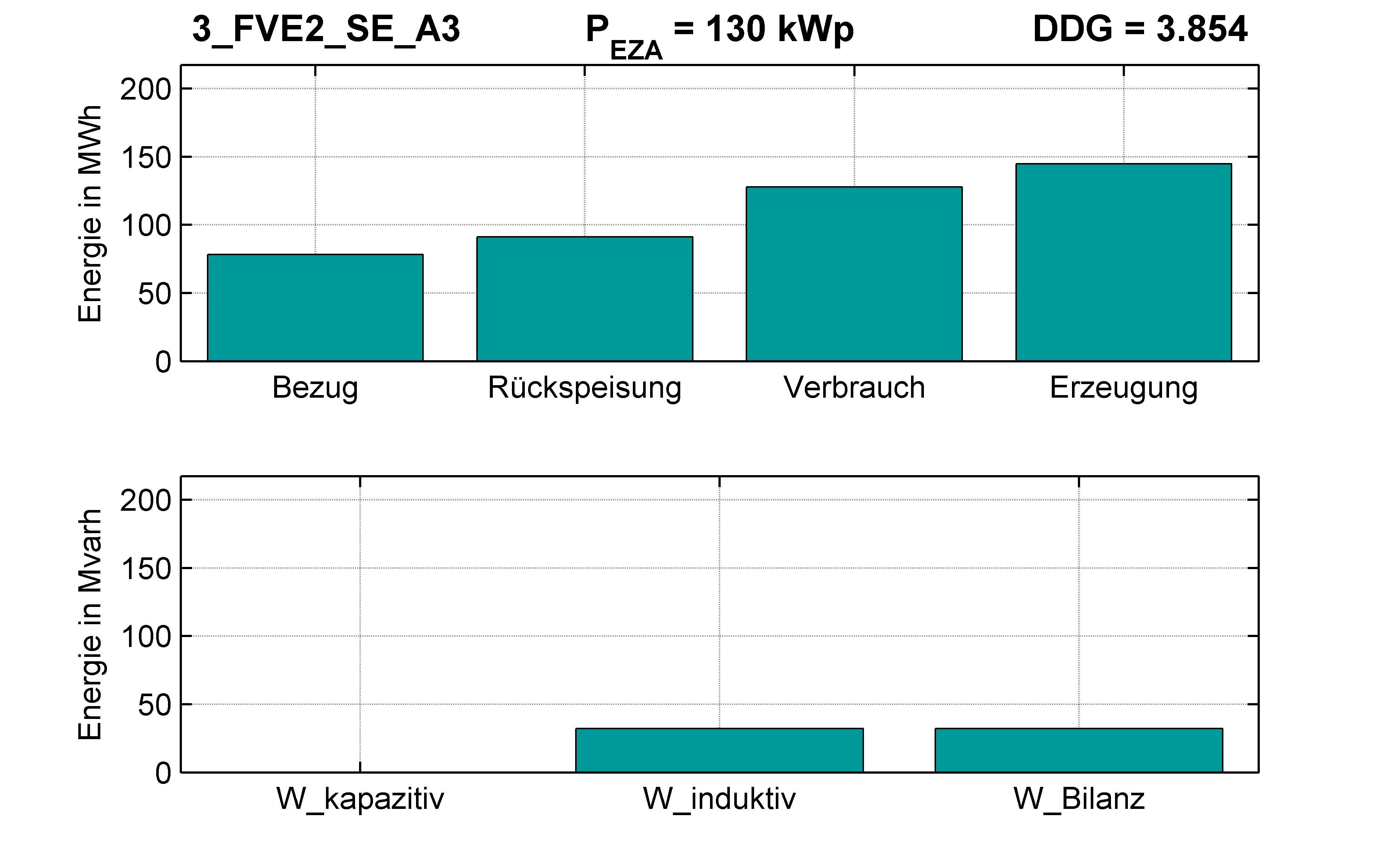 FVE2 | P-Kappung 70% (SE) A3 | PQ-Bilanz