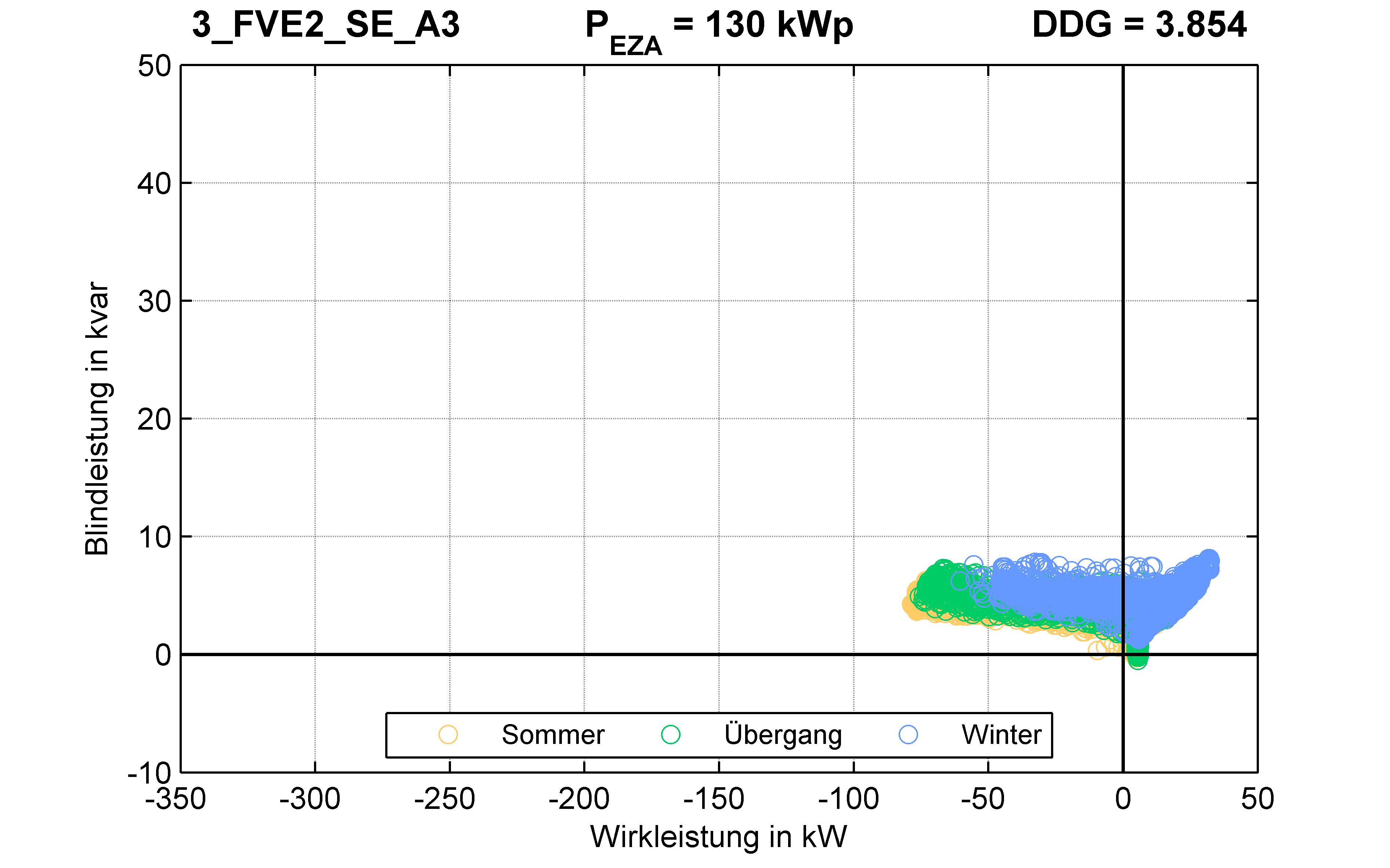 FVE2 | P-Kappung 70% (SE) A3 | PQ-Verhalten