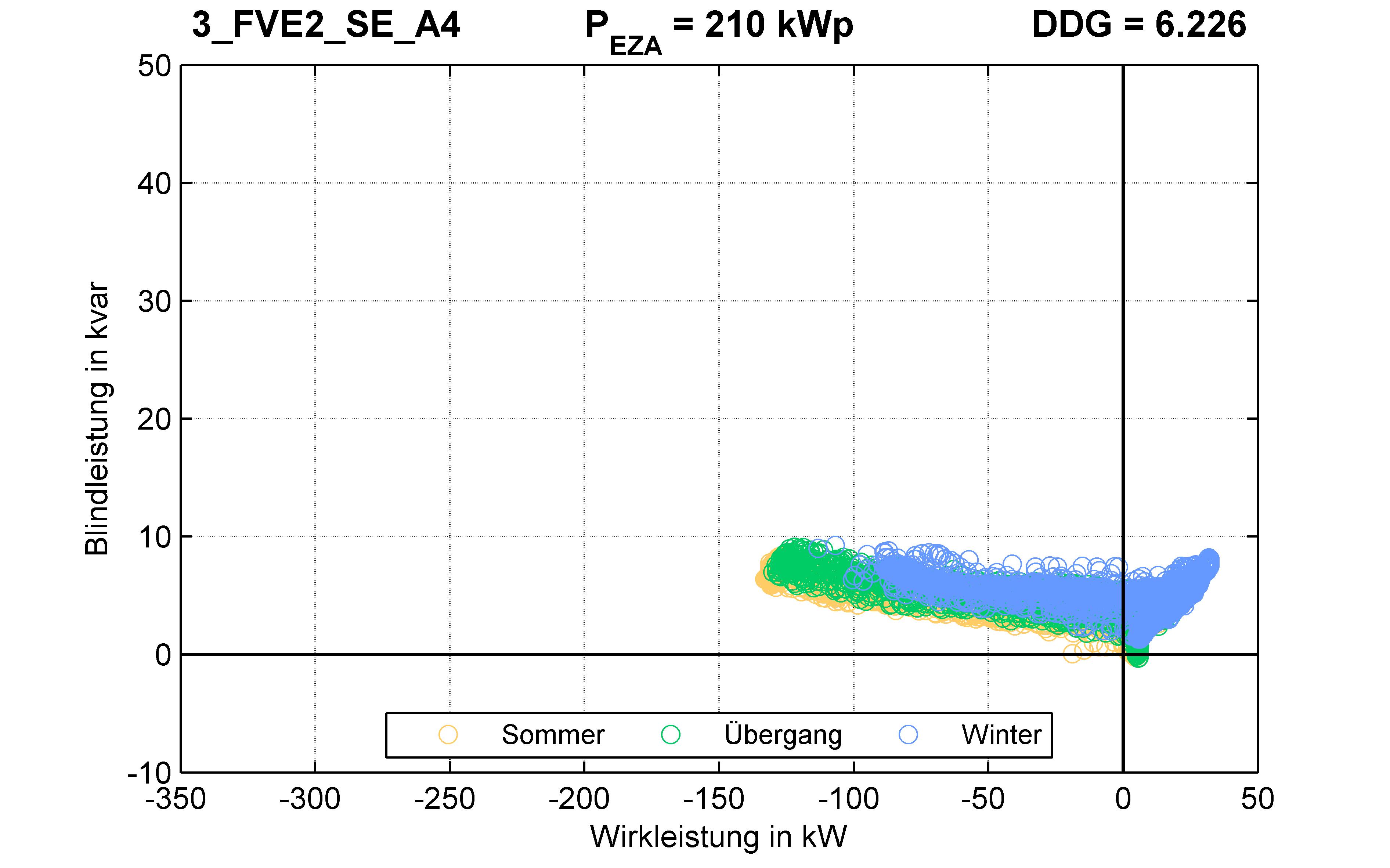 FVE2 | P-Kappung 70% (SE) A4 | PQ-Verhalten