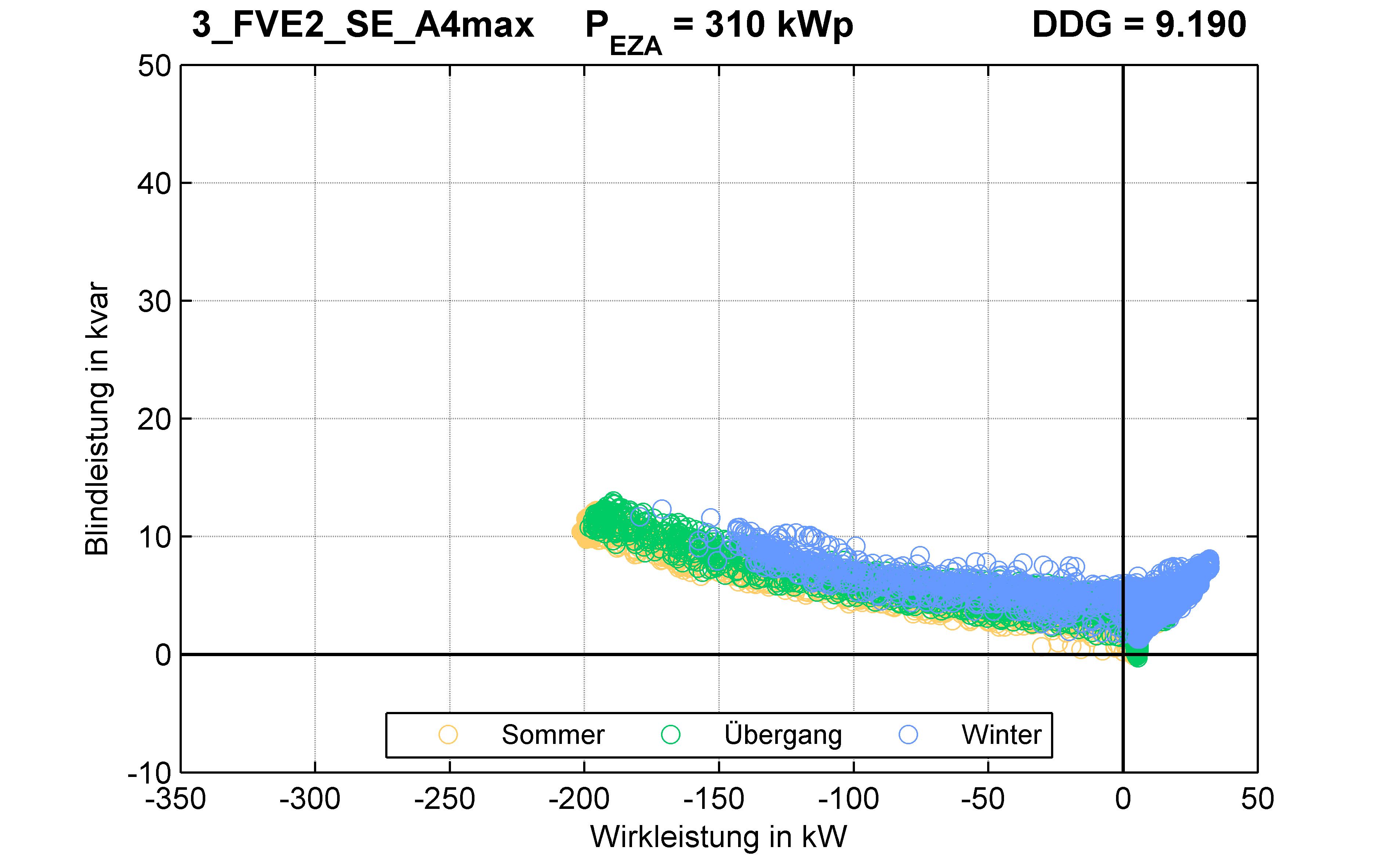 FVE2 | P-Kappung 70% (SE) A4max | PQ-Verhalten
