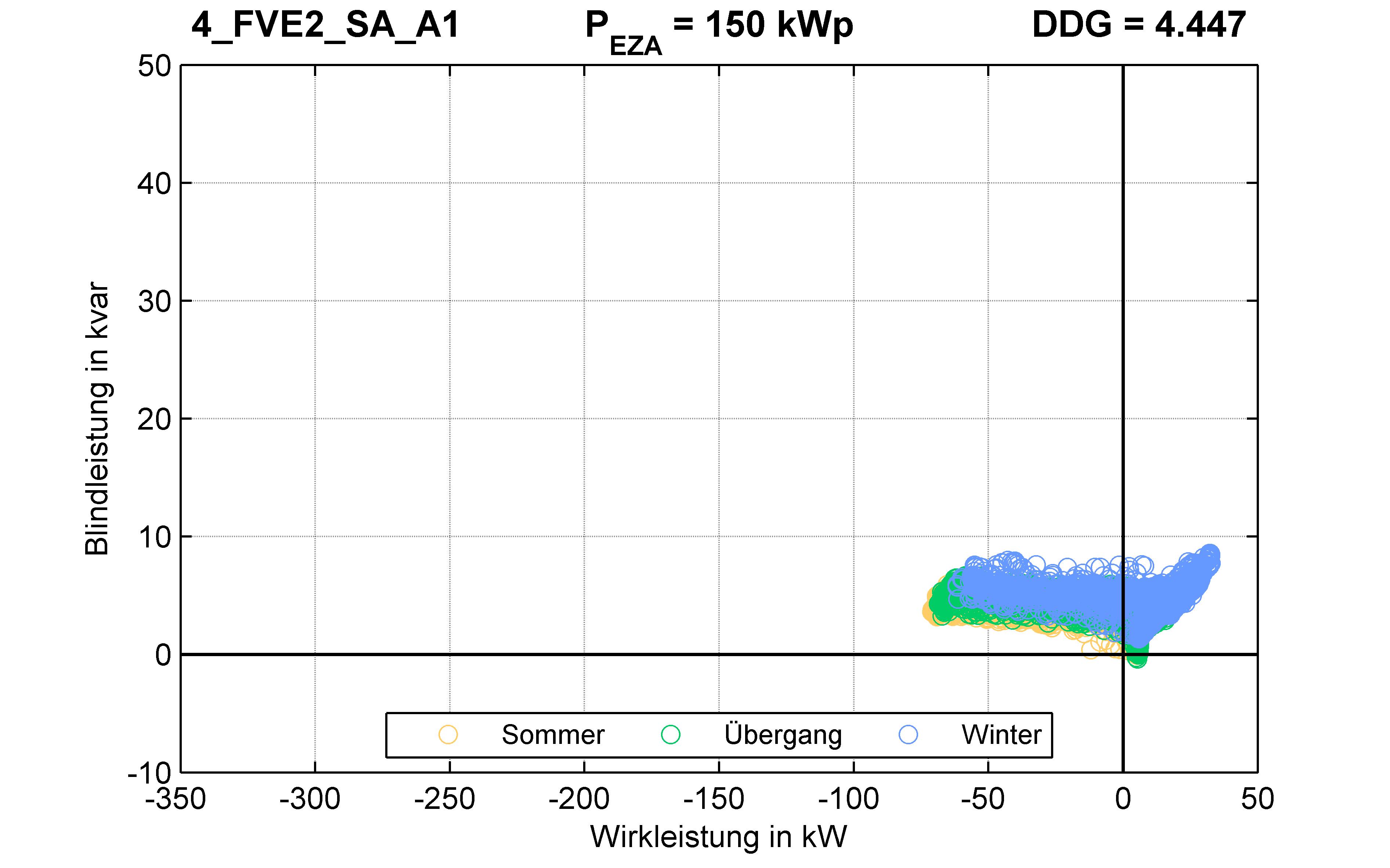 FVE2 | P-Kappung 55% (SA) A1 | PQ-Verhalten