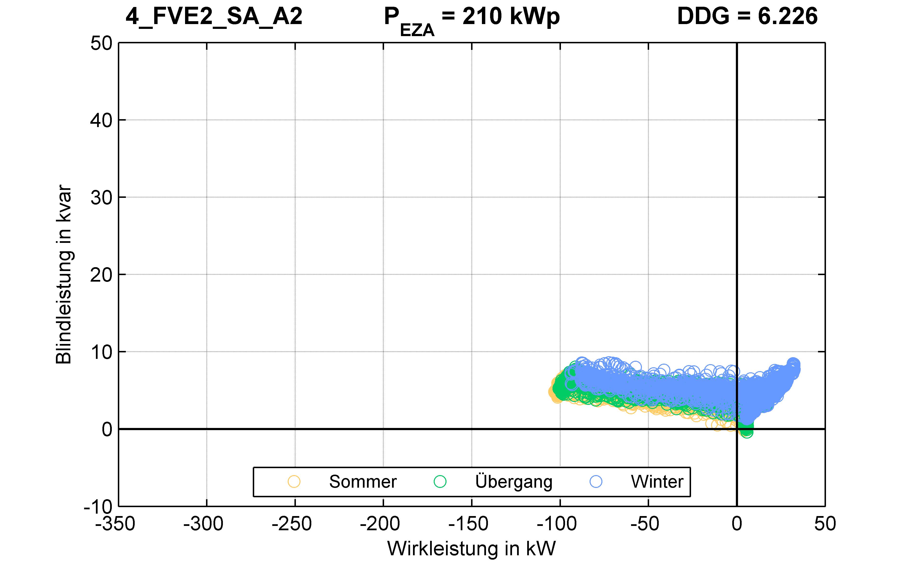 FVE2 | P-Kappung 55% (SA) A2 | PQ-Verhalten