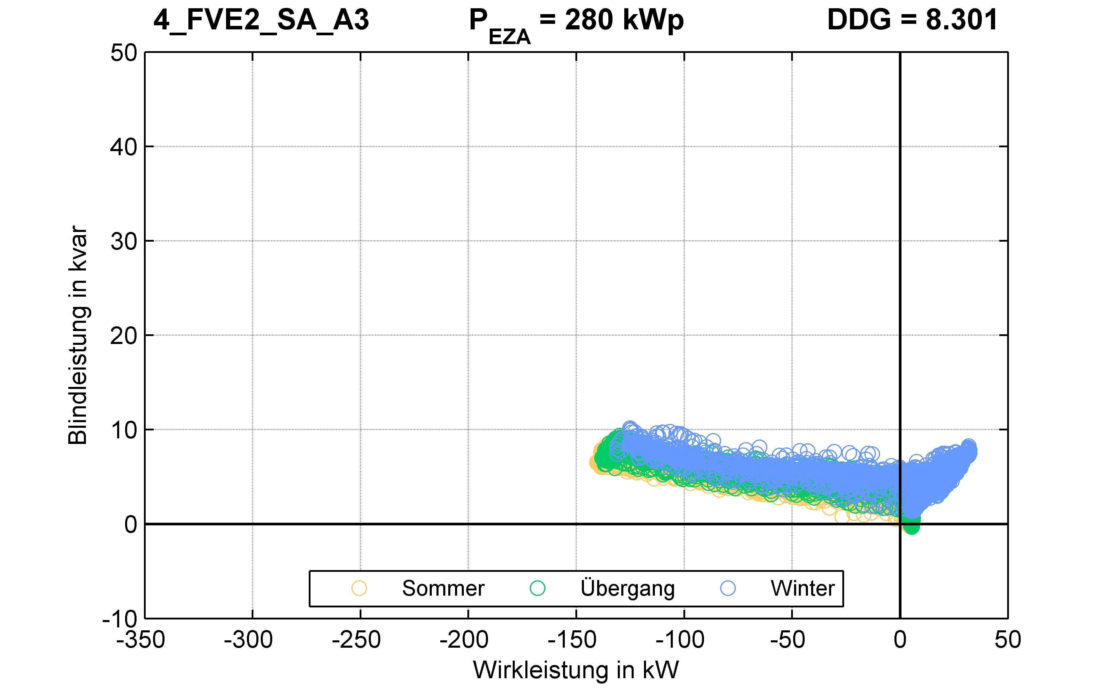 FVE2 | P-Kappung 55% (SA) A3 | PQ-Verhalten