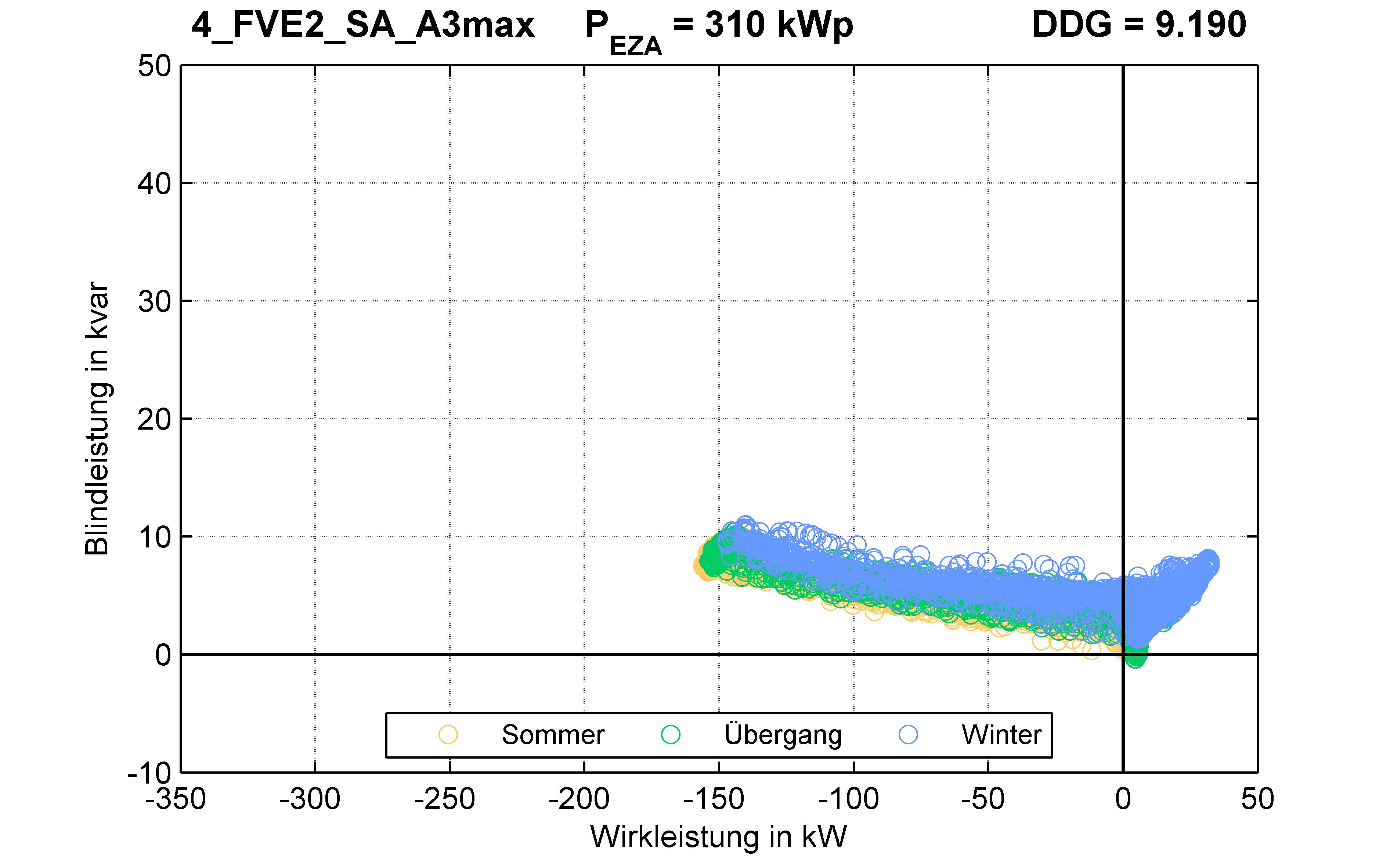 FVE2 | P-Kappung 55% (SA) A3max | PQ-Verhalten
