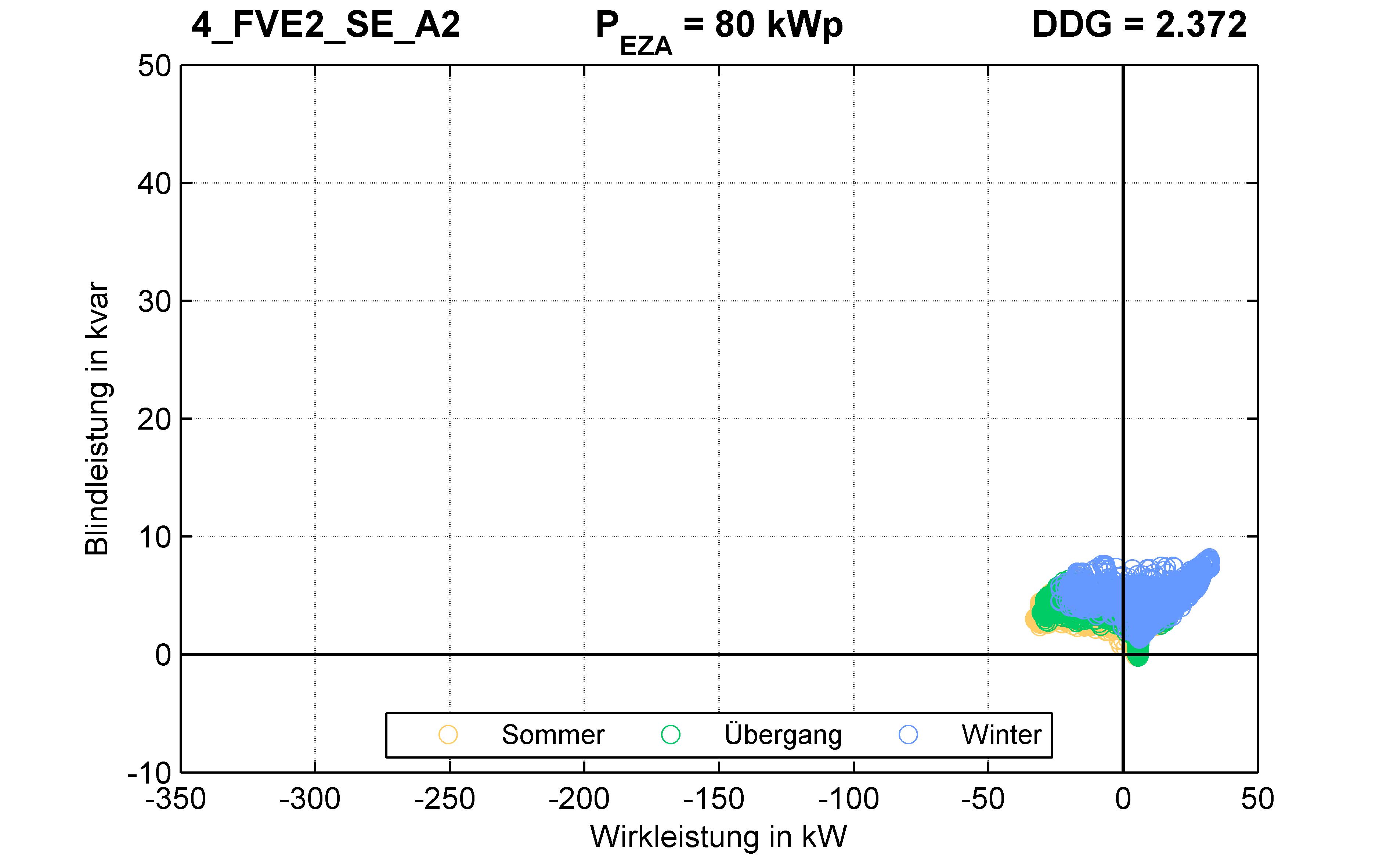 FVE2 | P-Kappung 55% (SE) A2 | PQ-Verhalten