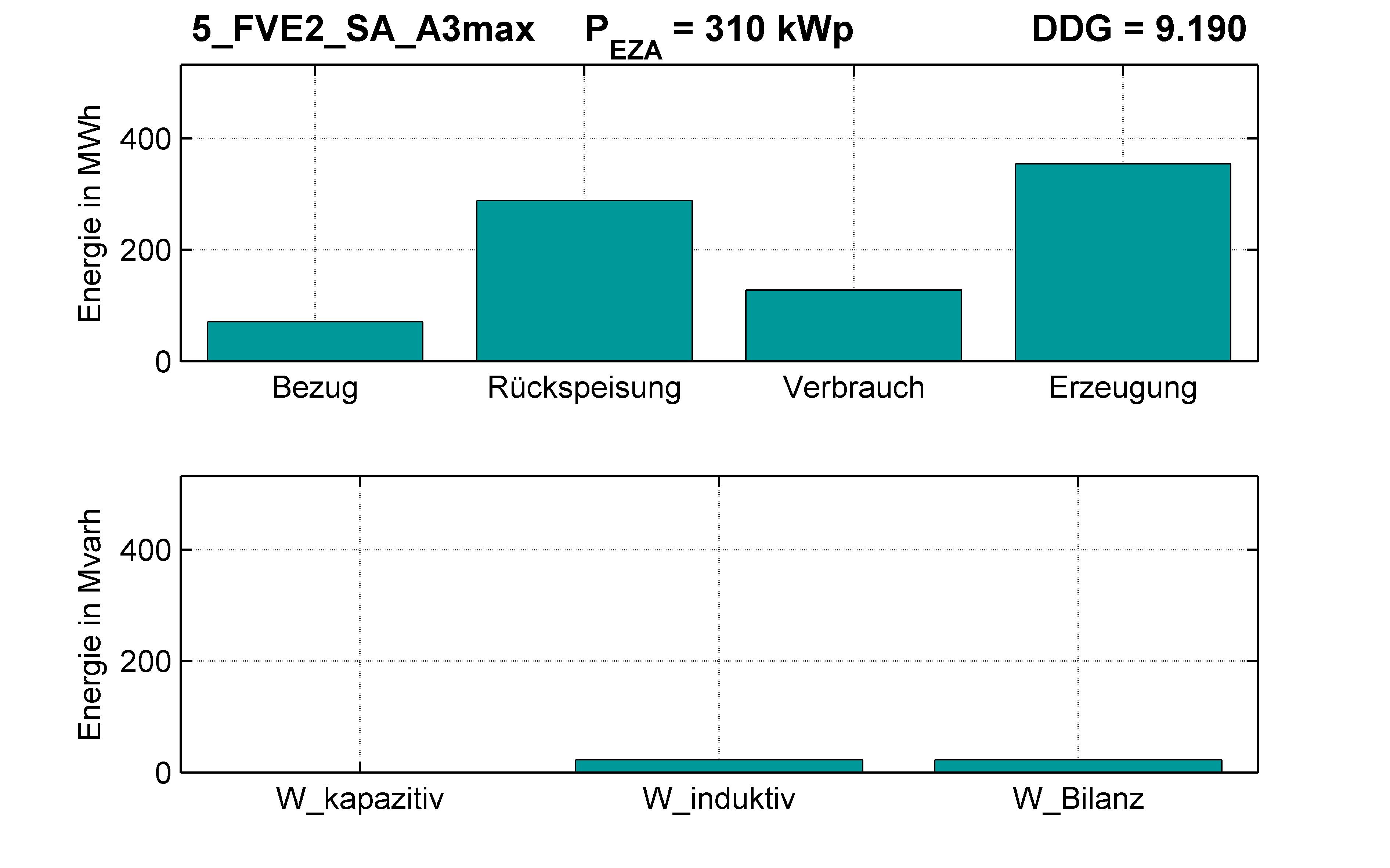 FVE2 | STATION (SA) A3max | PQ-Bilanz