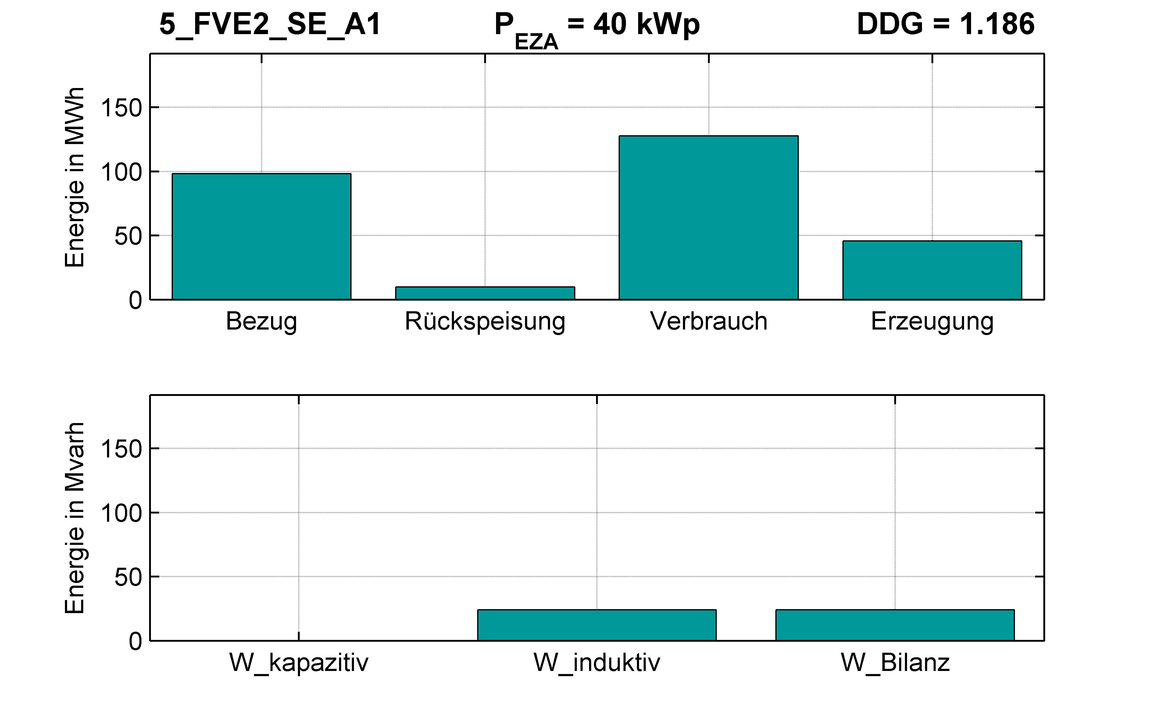 FVE2 | STATION (SE) A1 | PQ-Bilanz