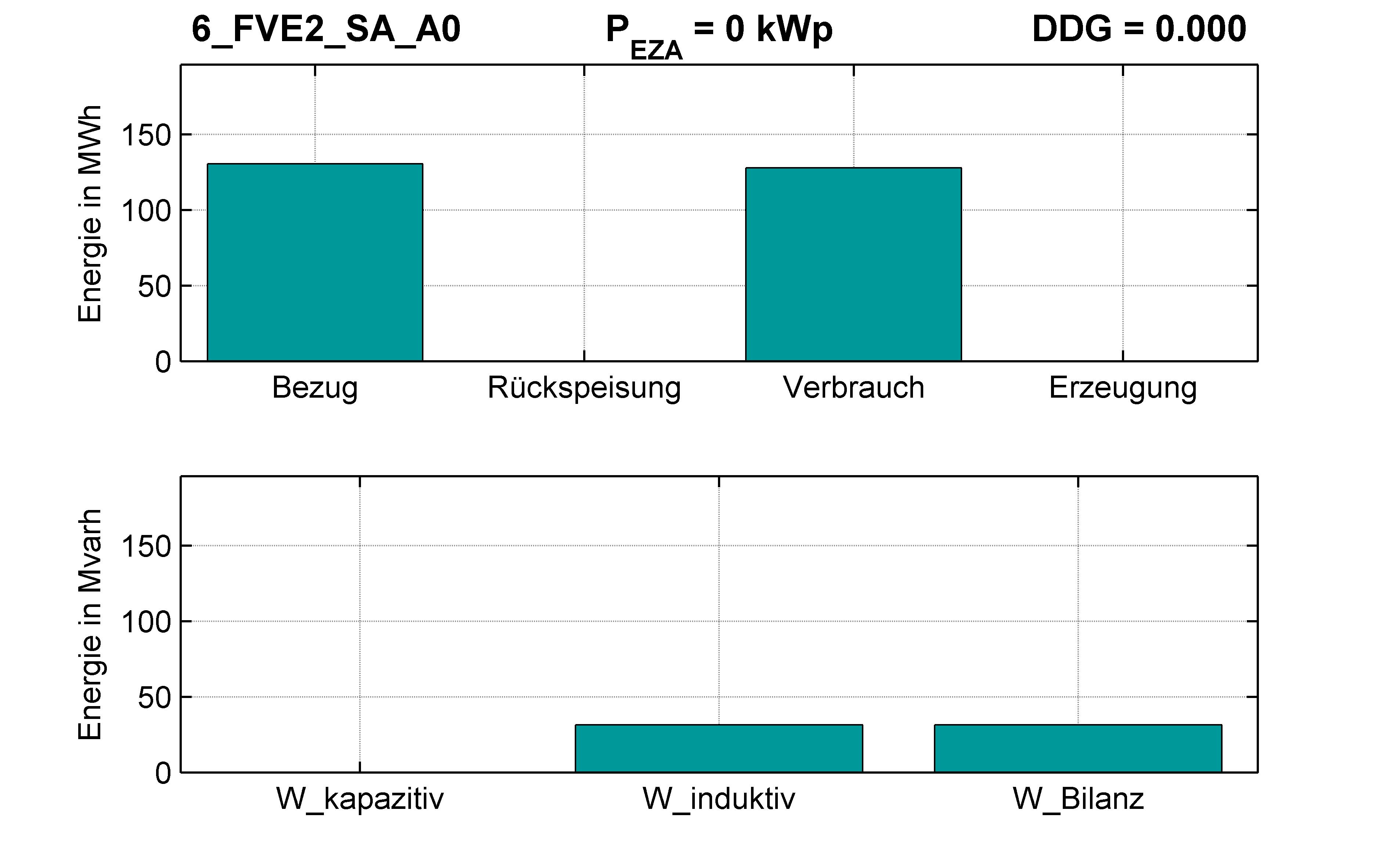 FVE2 | Q-Regelung (SA) A0 | PQ-Bilanz